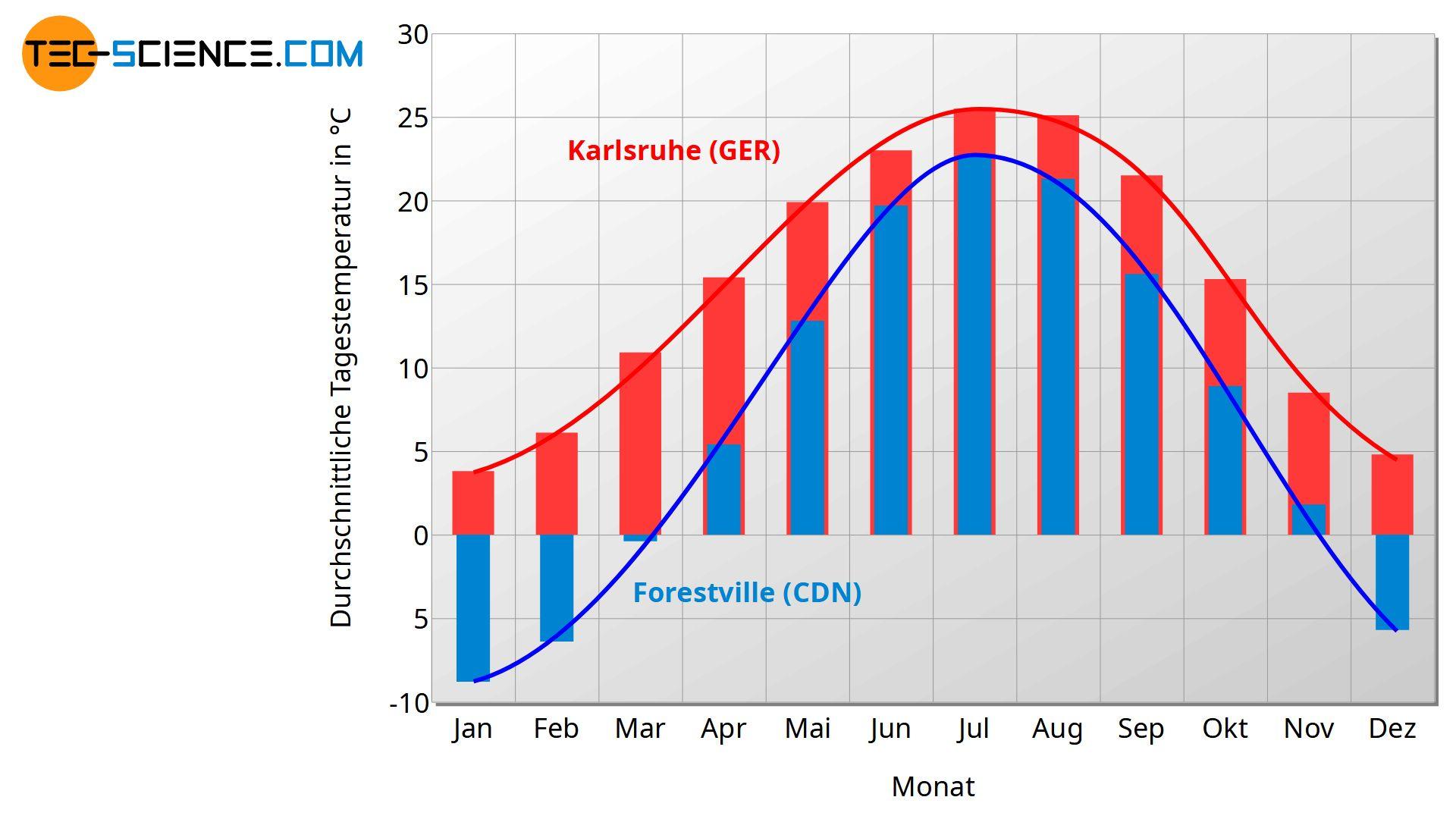Klimadiagramm von Forestville (Kanada) und Karlsruhe (Deutschland)