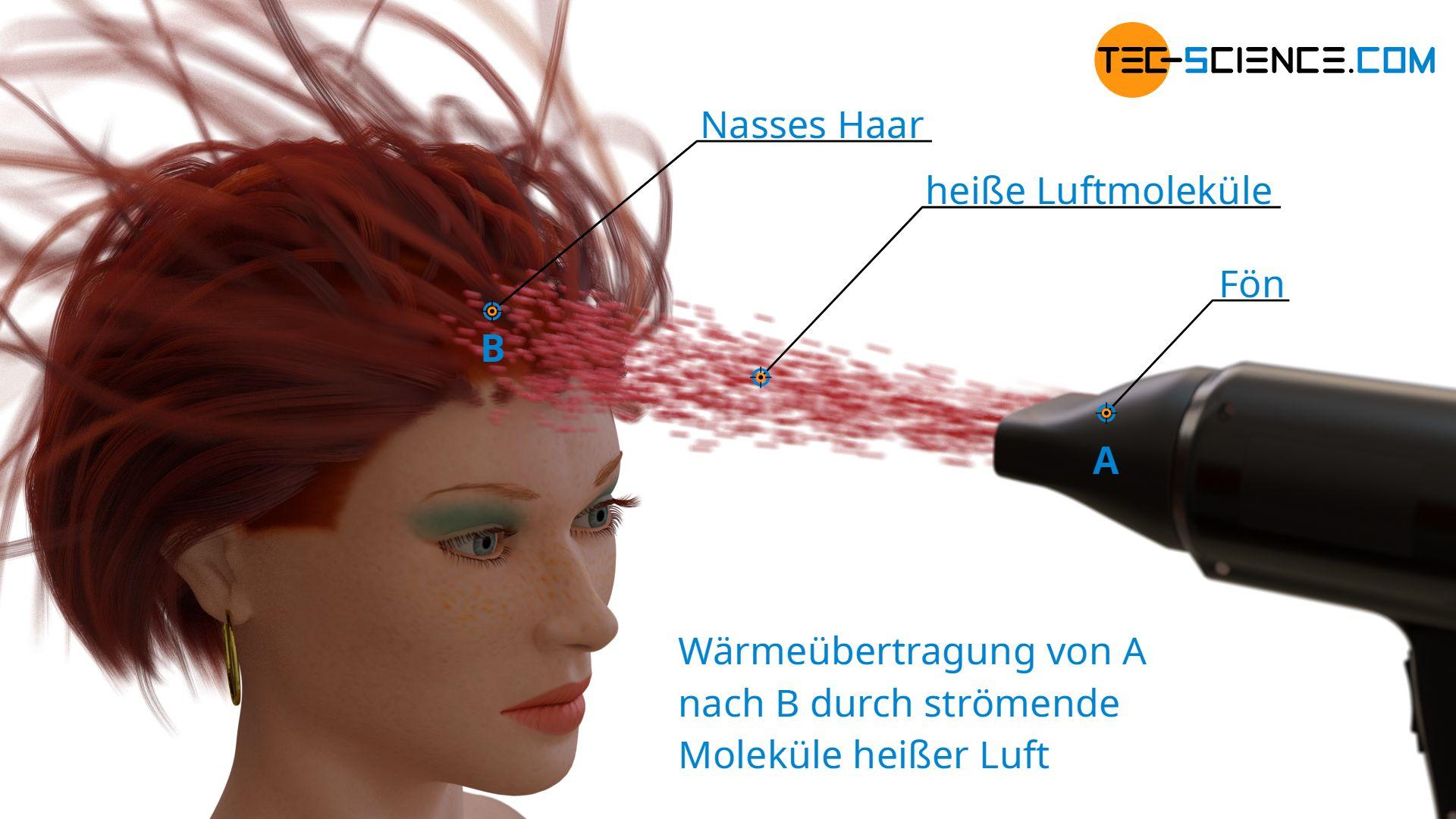 Wärmeübertragung durch Wärmeströmung am Beispiel eines Föns