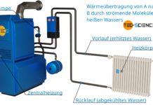 Wärmeübertragung durch Wärmeströmung am Beispiel einer Zentralheizung