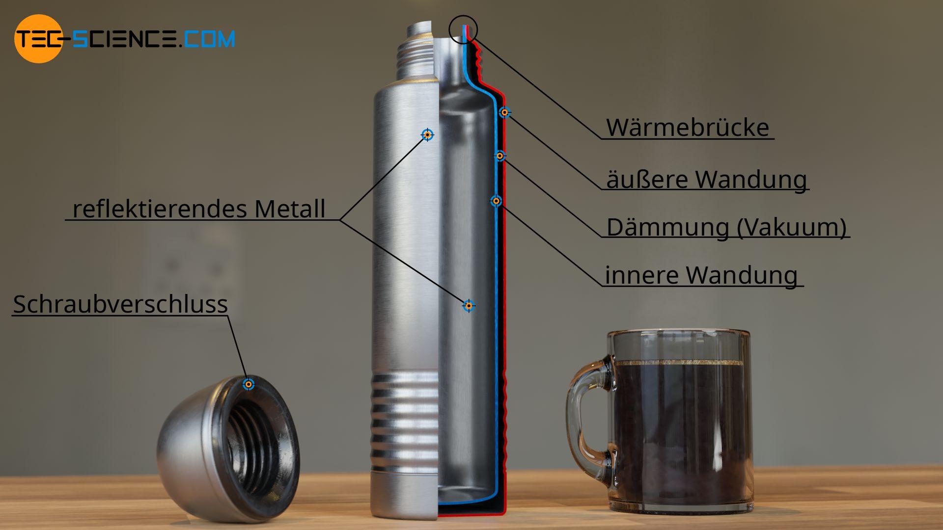 Aufbau und Funktion einer Thermoskanne