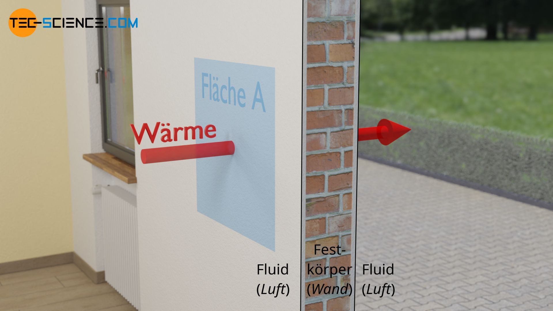 Definition des U-Werts als Wärmestromdichte pro Temperatureinheit
