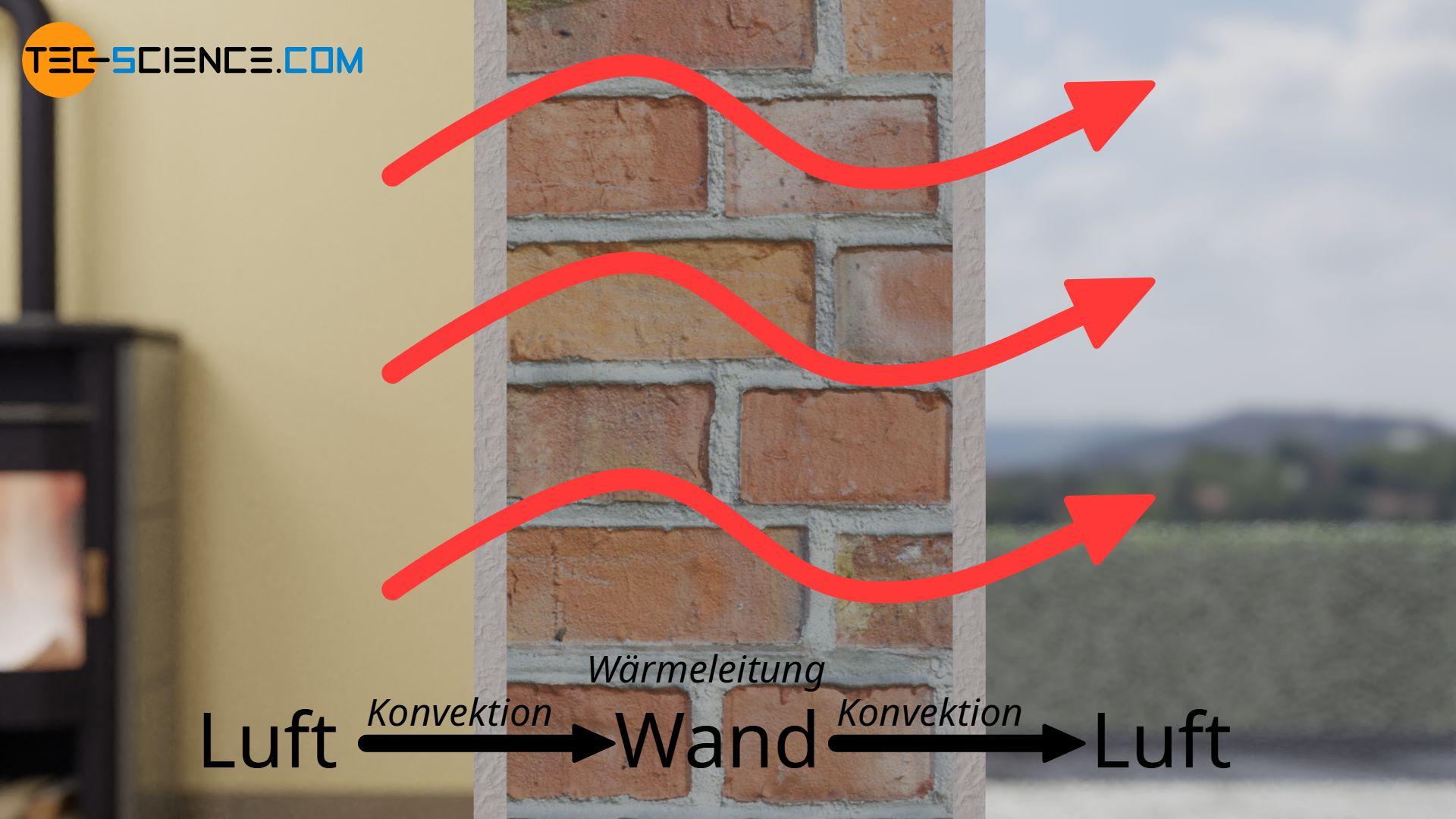 Wärmestrom durch eine Wand durch Konvektion und Wärmeleitung