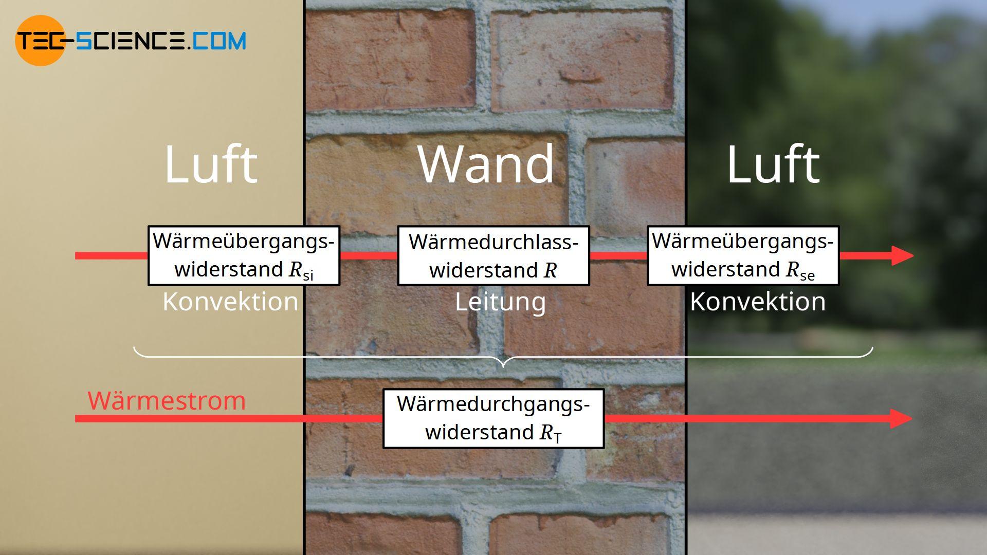 Unterschied zwischen Wärmeübergangswiderstand, Wärmedurchlasswiderstand und Wärmedurchgangswiderstand