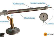 Experiment zur Demonstration des Wärmetransports durch Wärmeleitung