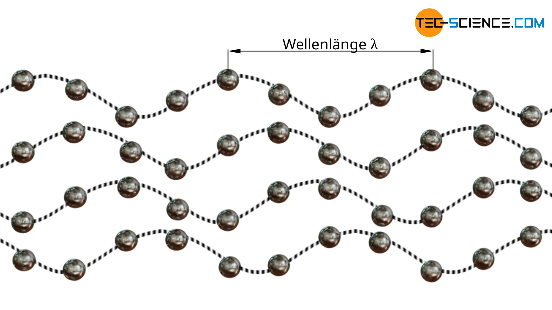 Phononen als Beschreibung der Gitterschwingungen in Feststoffen