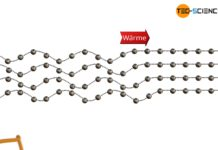 Prinzip der Wärmeleitung in Feststoffen durch Schwingung der Atome