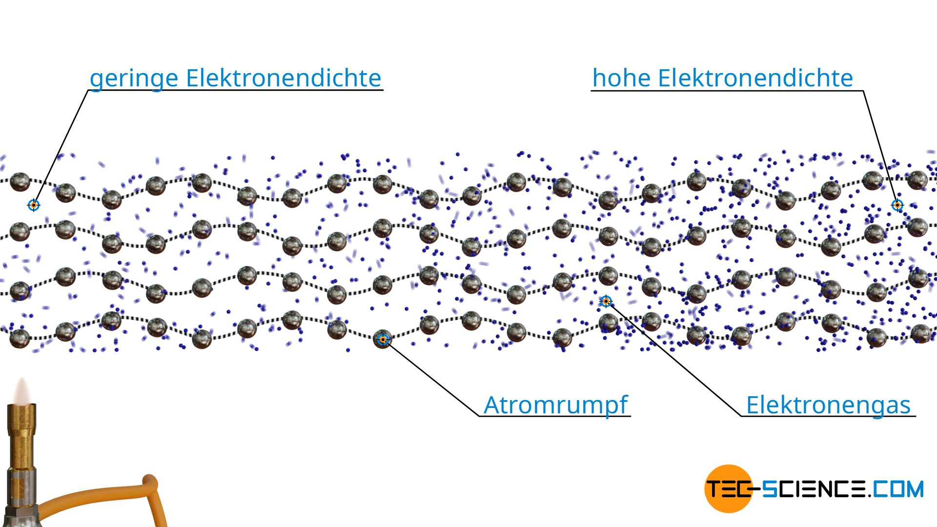 Wärmeleitung von Metallen durch Gitterschwingungen (Phononen) und Stöße der Elektronen