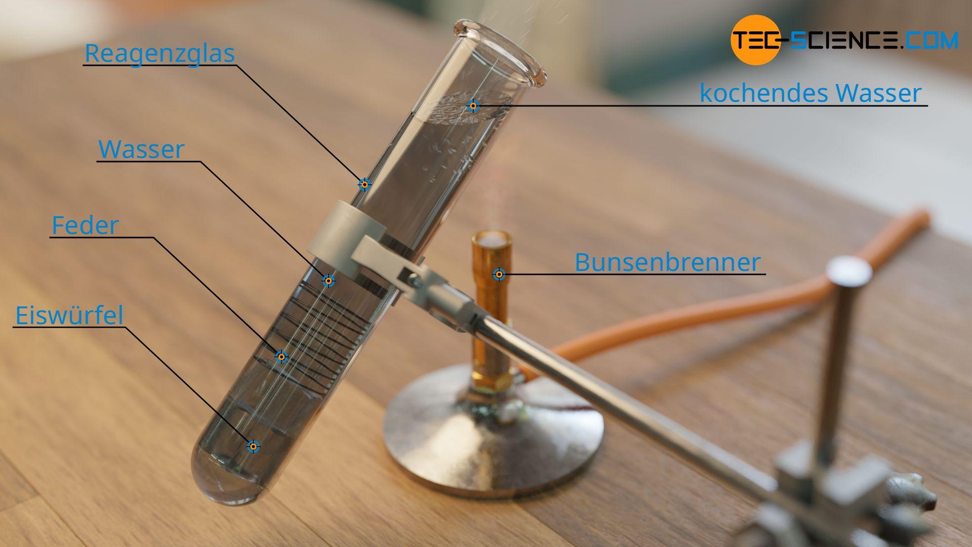 Experiment zur Demonstration der geringen Wärmeleitfähigkeit von Wasser