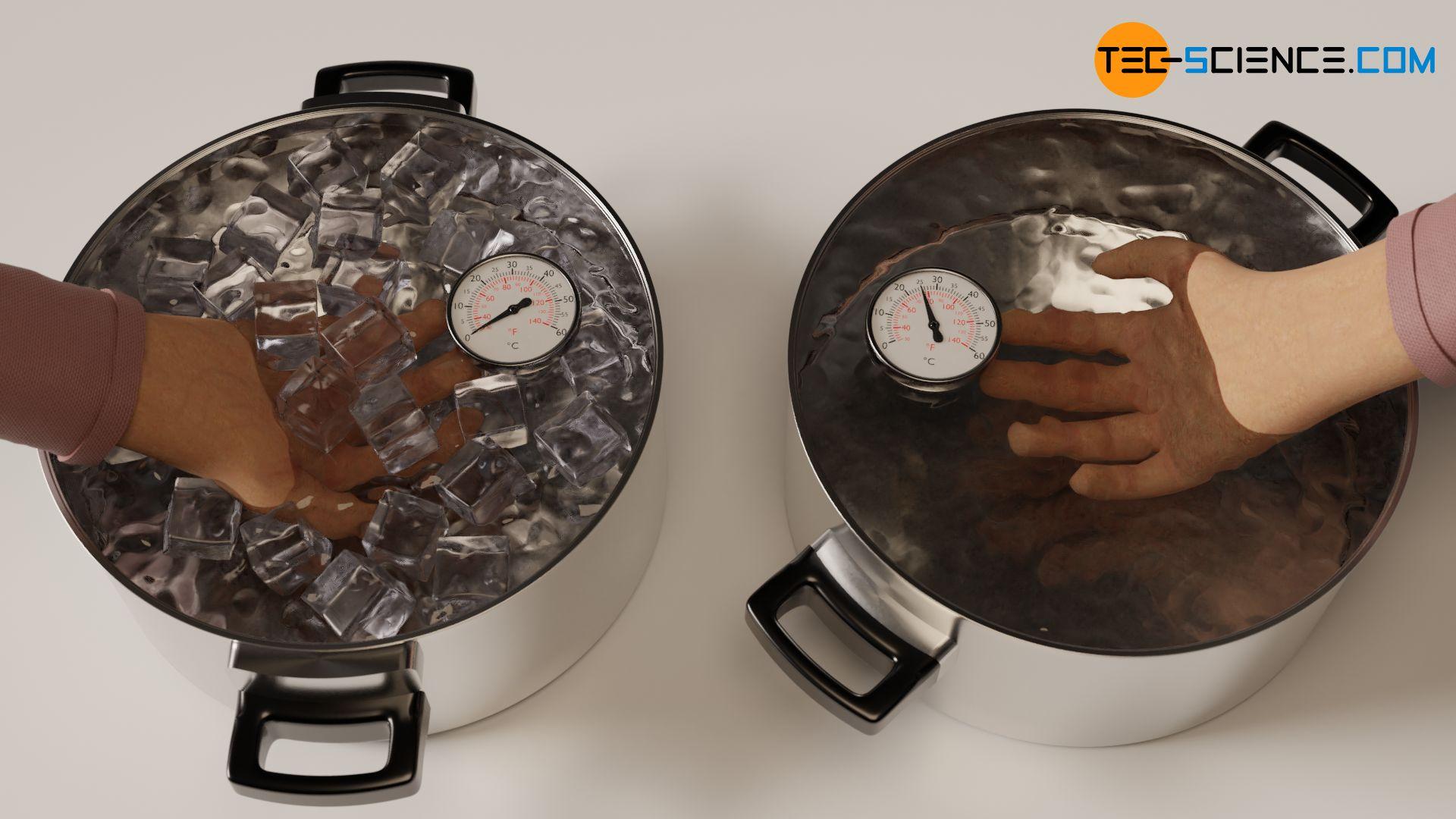 Empfinden von Wärme beim Eintauchen einer unterkühlten Hand in Wasser