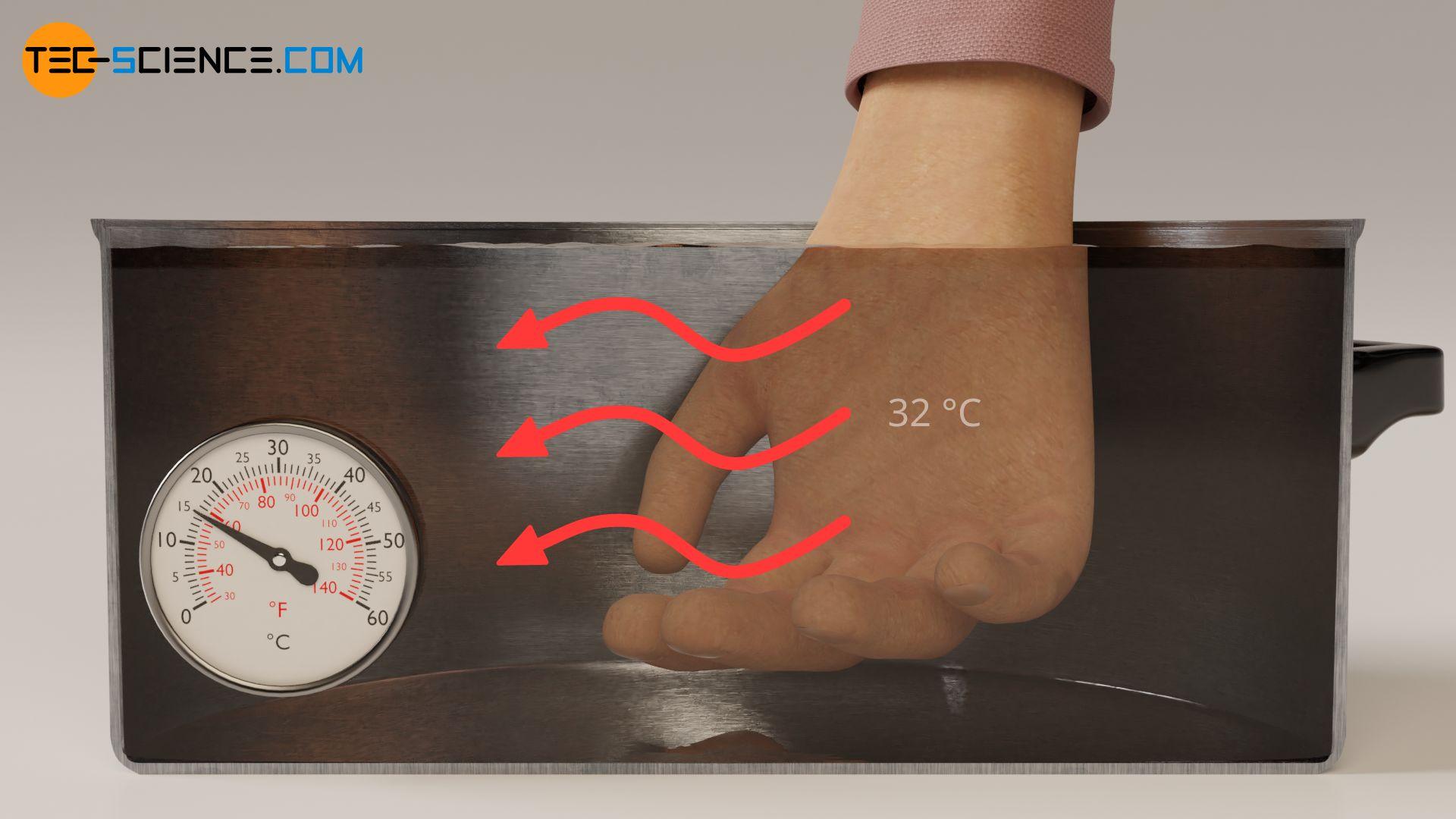 """Empfindung für """"Kälte"""" bei Wärmeströme, die von unserer Haut weggerichtet sind"""