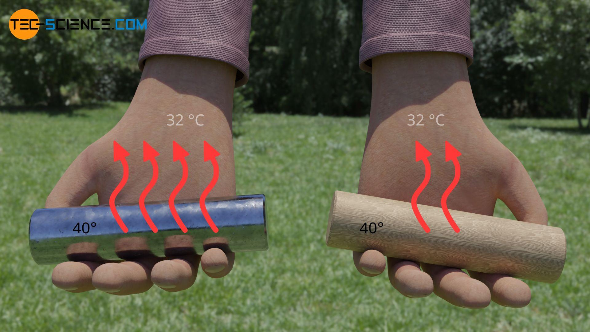 Unterschiedliches Empfinden für Wärme aufgrund unterschiedlich starker Wärmeströme