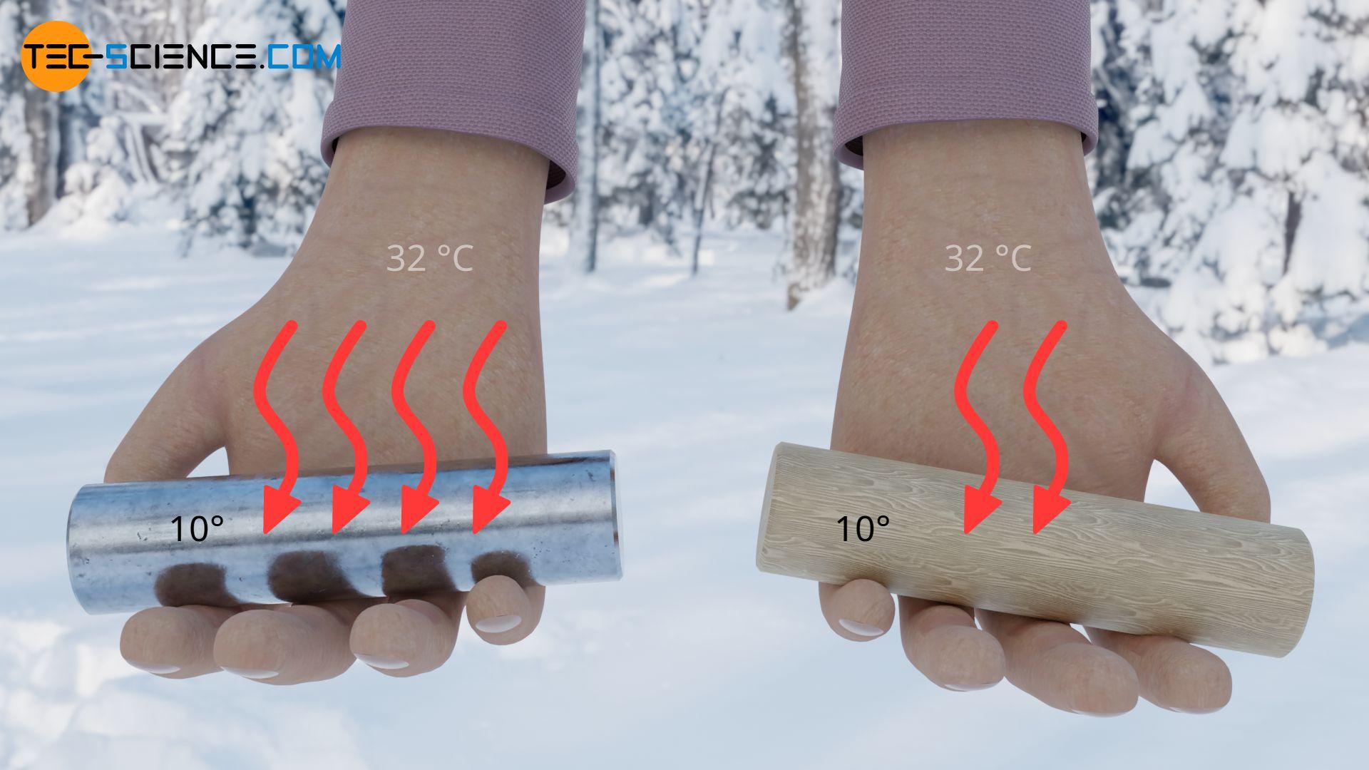 Unterschiedliches Empfinden für Kälte aufgrund unterschiedlich starker Wärmeströme