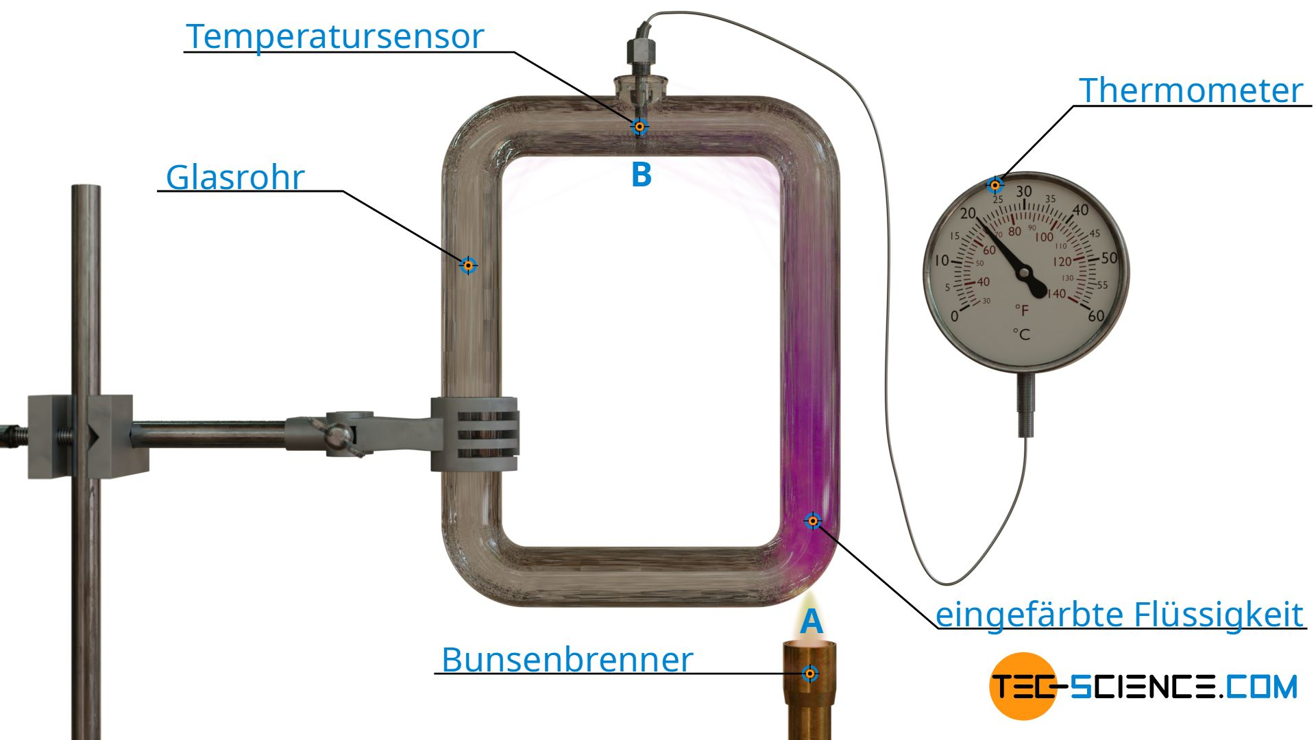 Experiment zur Demonstration des Wärmetransports durch Wärmeströmung (Konvektion)