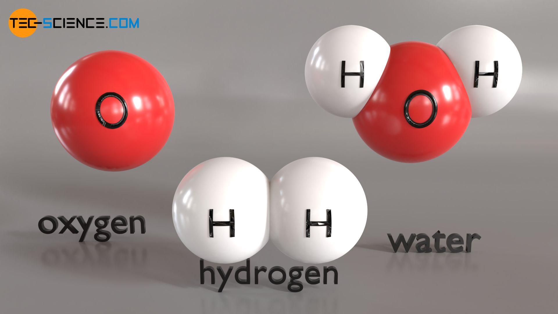 Particle model of matter (oxygen, hydrogen, water)