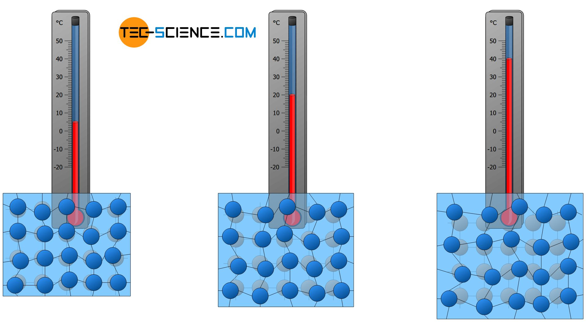 Influence of temperature on particle motion and thermal expansion