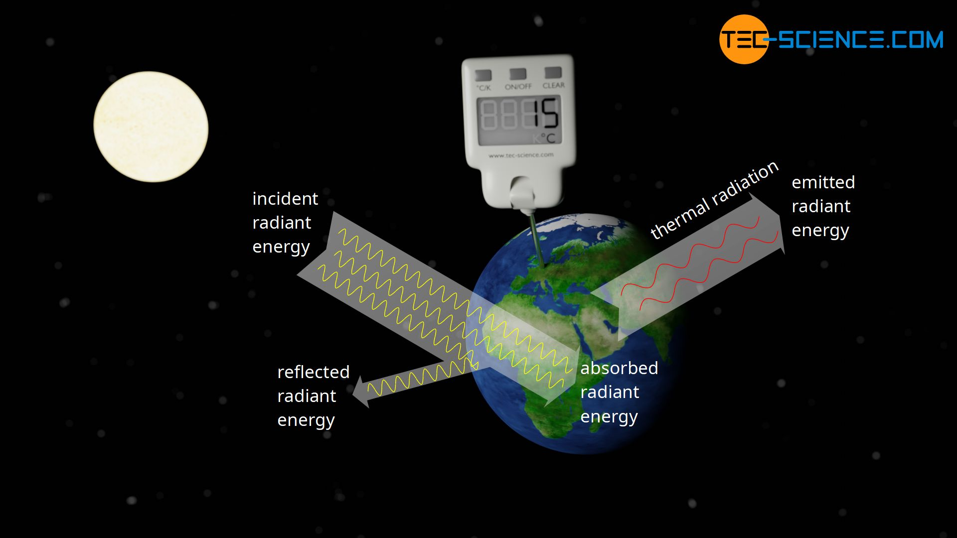 Heating of the earth