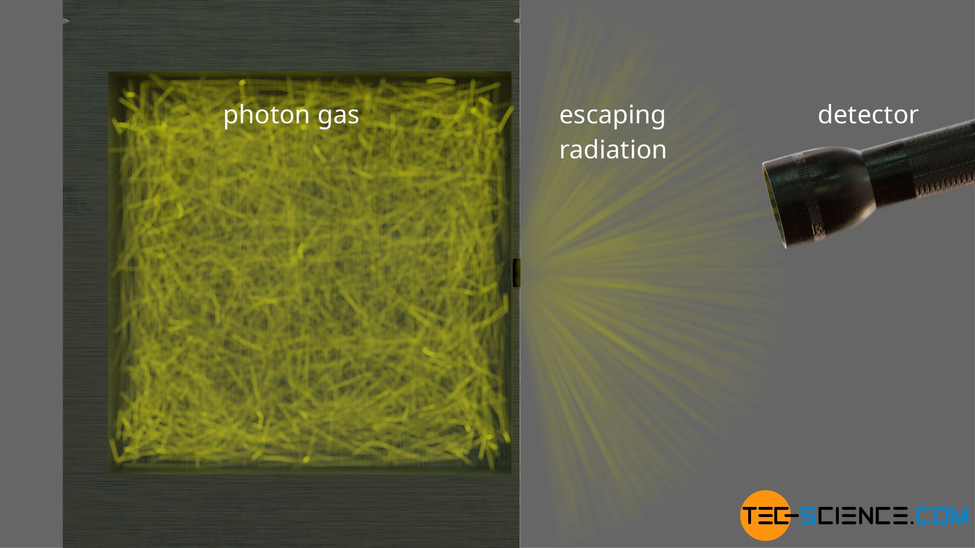 Derivation of the energy density in a cavity filled with photons