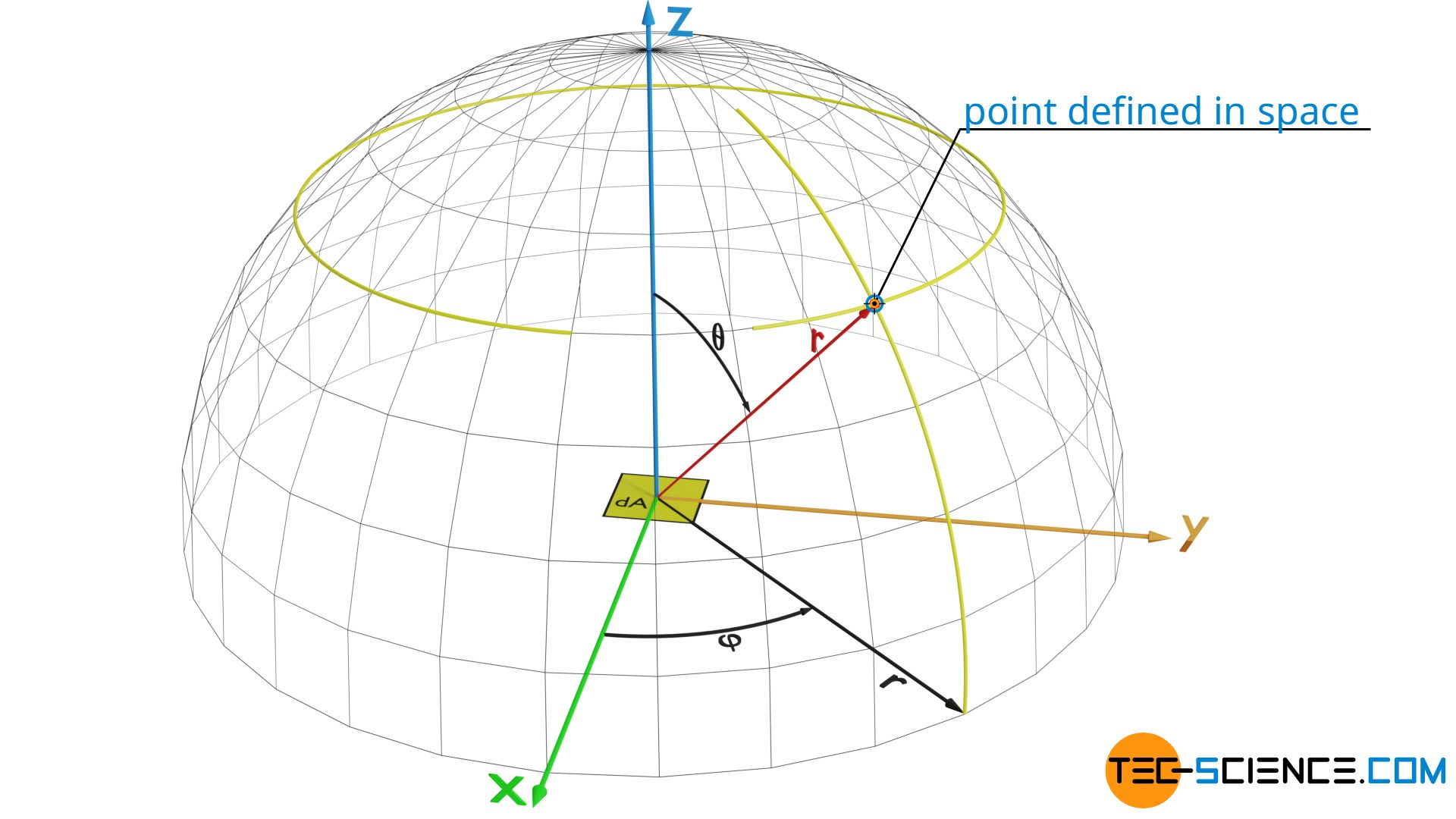 Defining a point in space with spherical coordinates