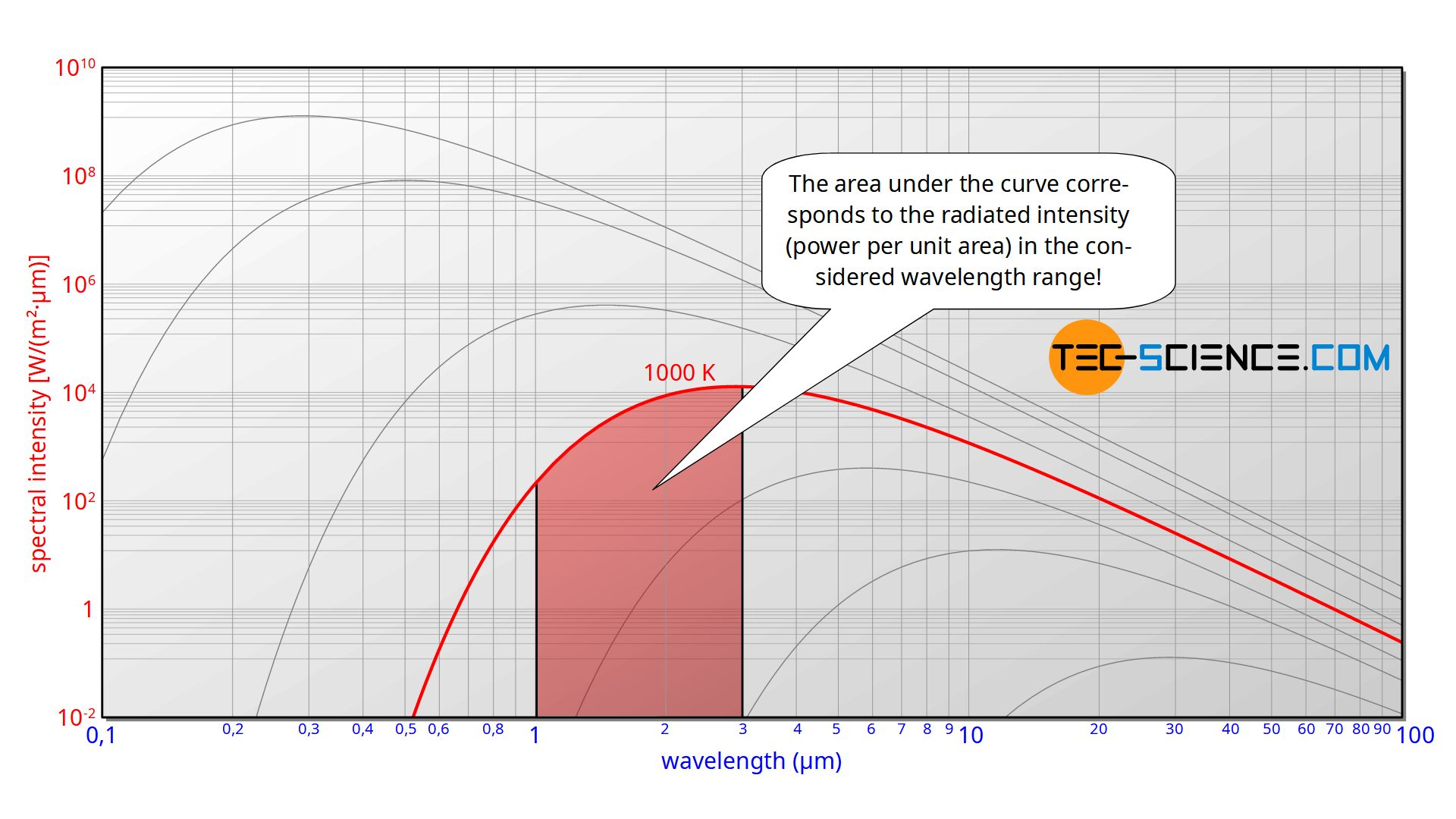 Interpretation of the area under the spectral intensity curve