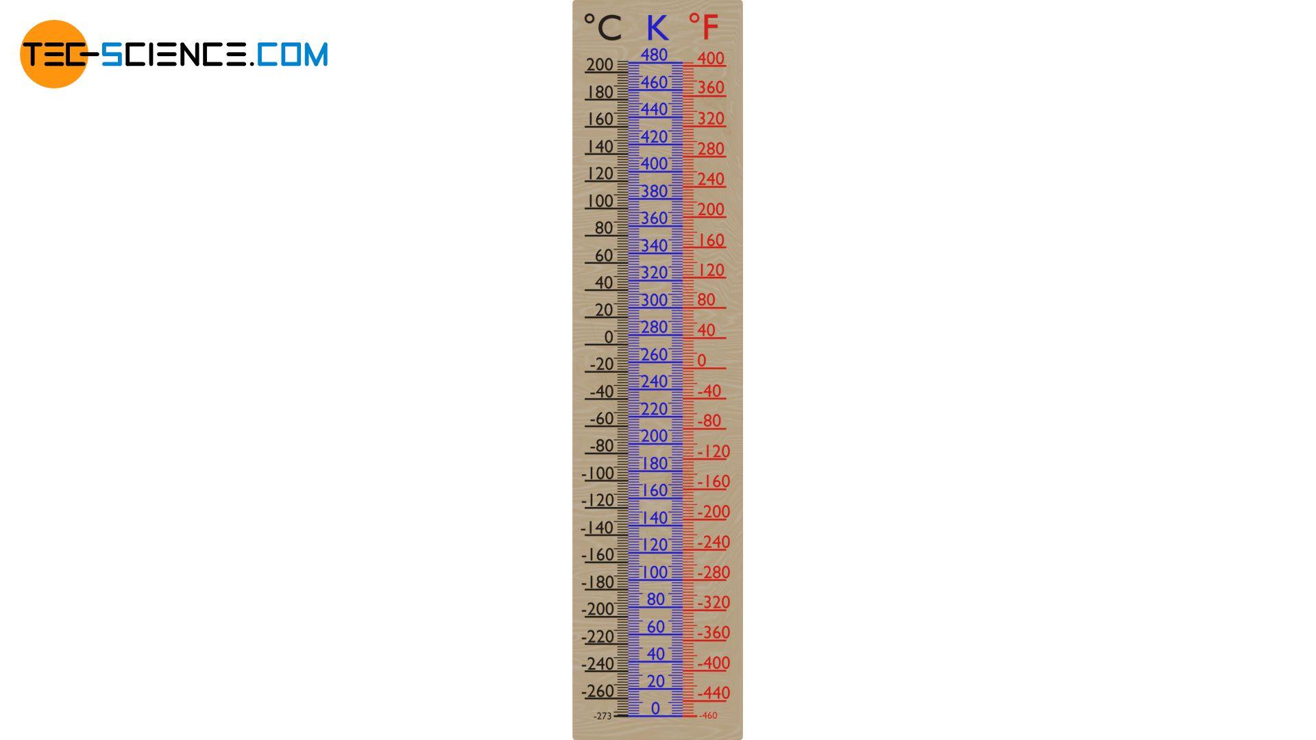 Celsius, Kelvin and Fahrenheit scale in comparison