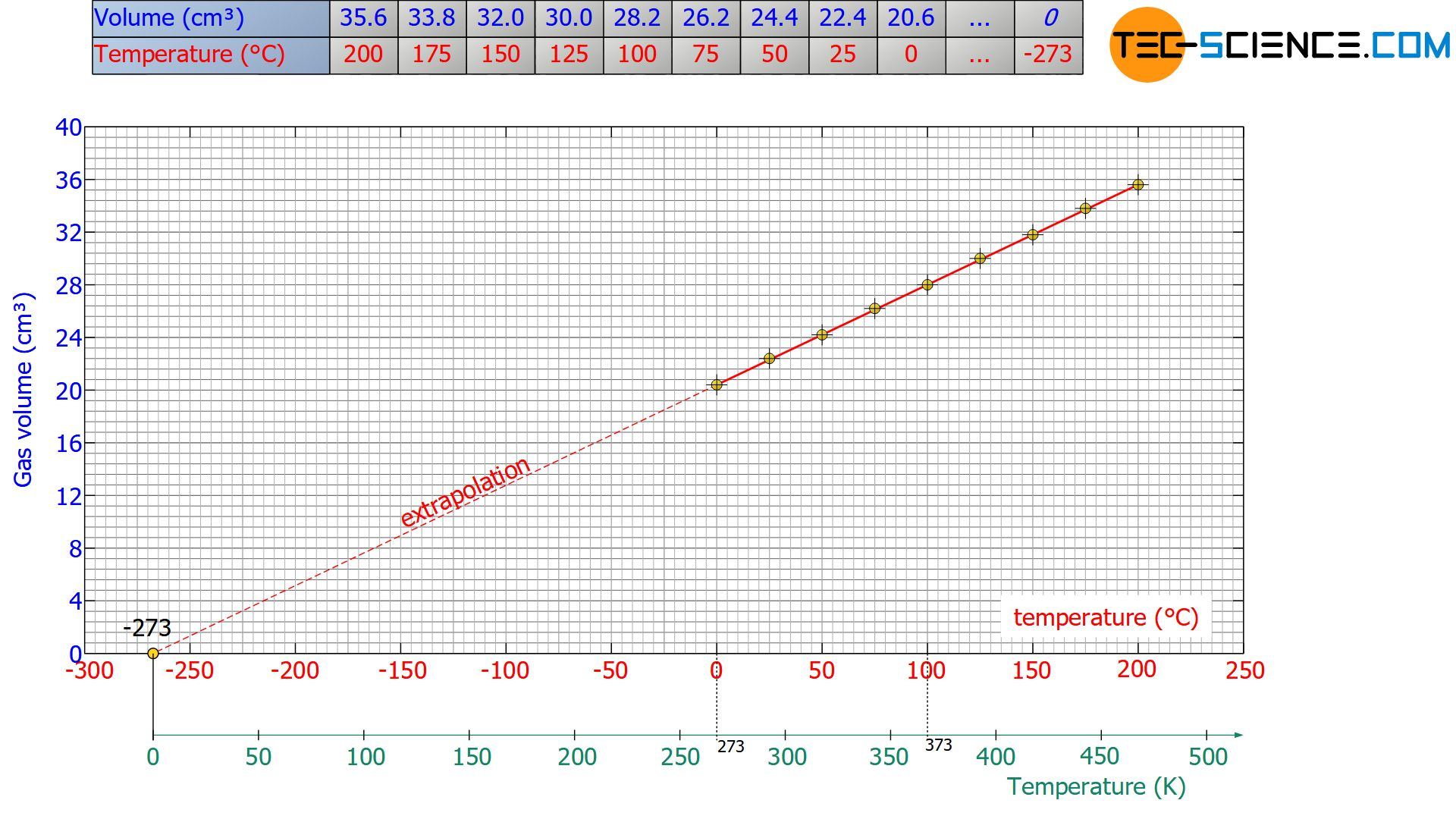 Evaluation of the experiment to determine absolute zero