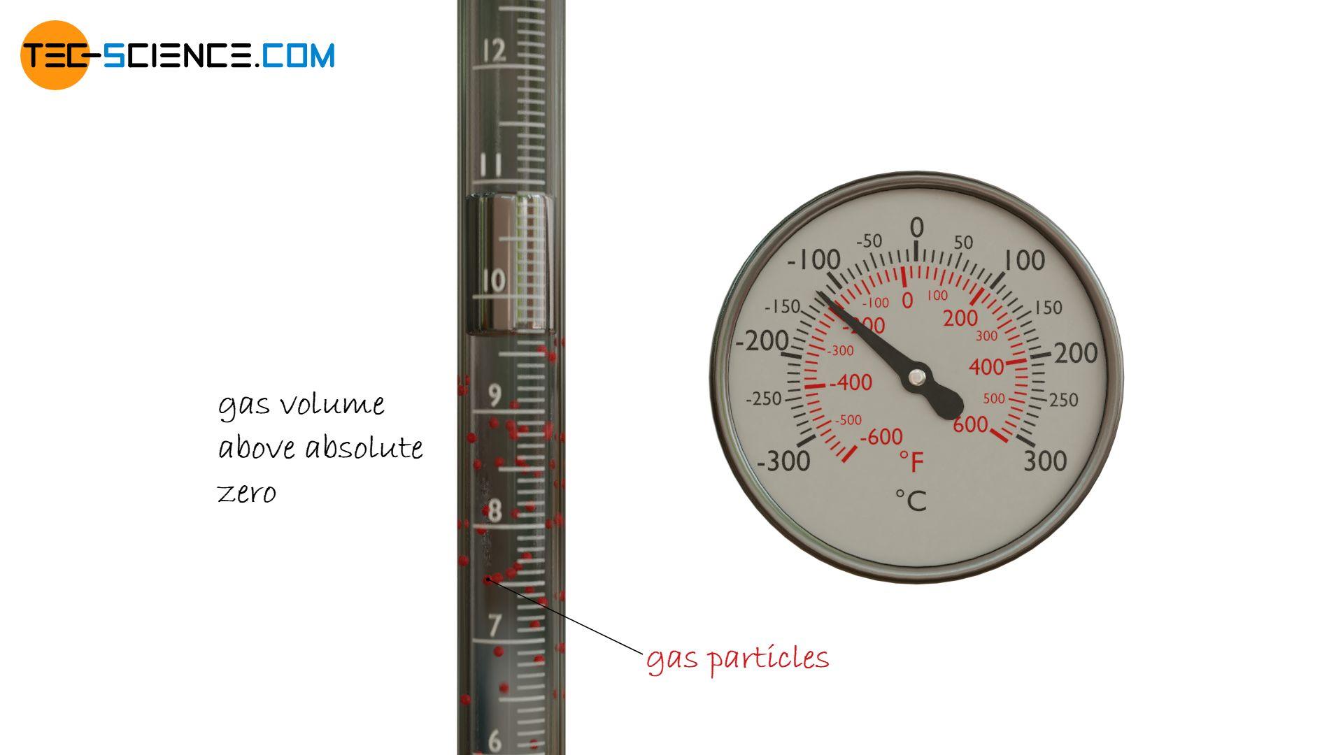 Gas volume above absolute zero (schematic)