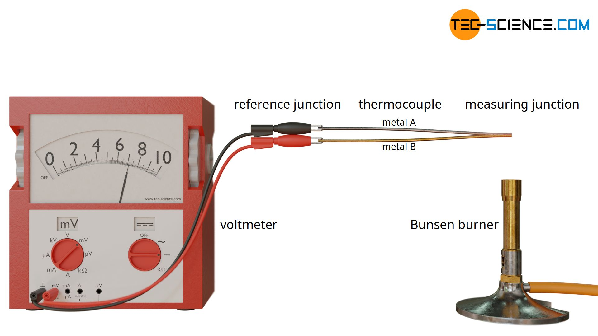 Experiment for measuring the thermoelectric voltage of a thermocouple