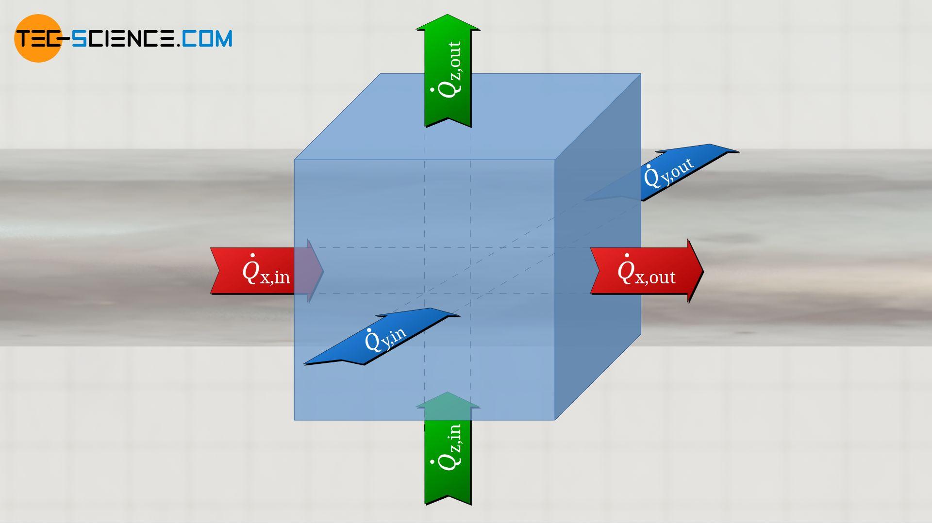 Heat flows in three dimensions