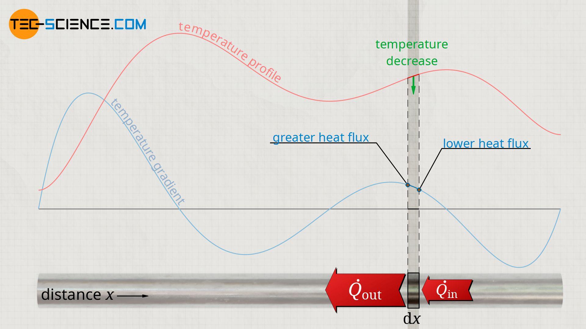 Decrease of temperature due to decrease of the temperature gradient