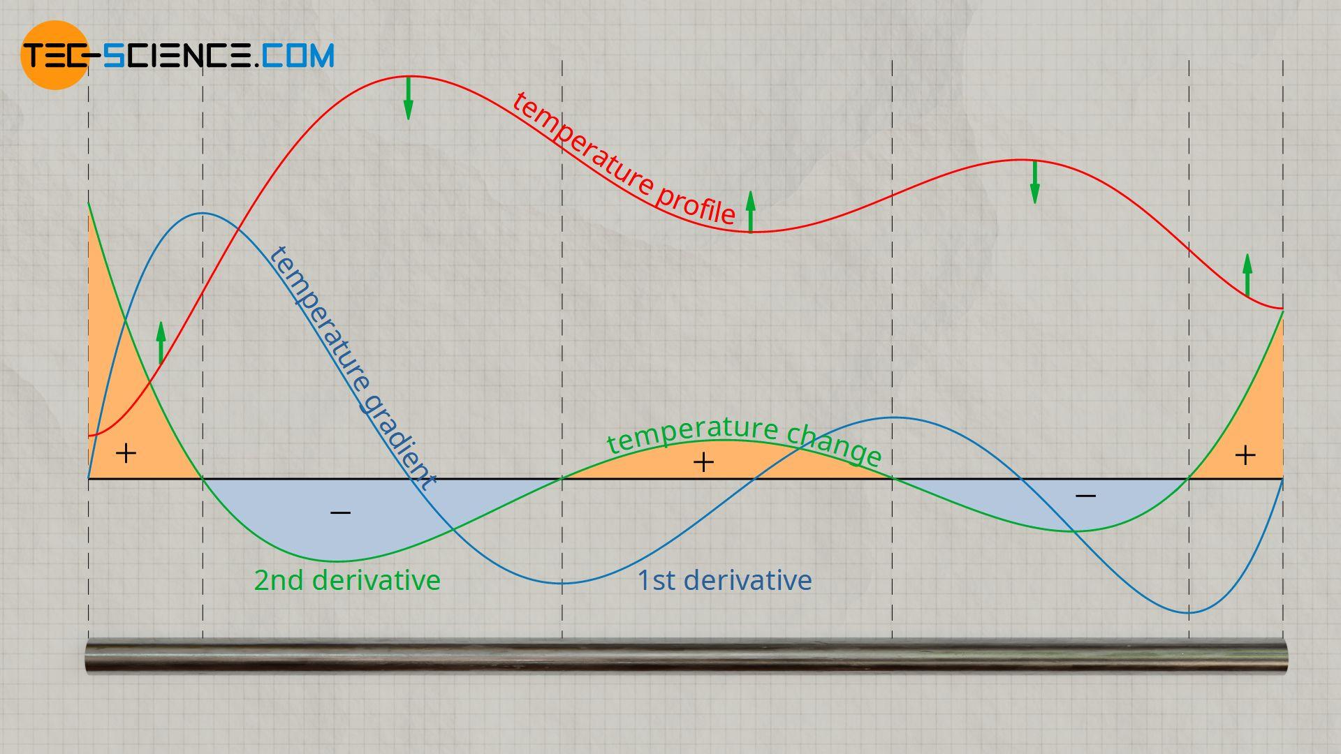 Temperature profile, temperature gradient (1st derivative) and change of temperature gradient (2nd derivative)