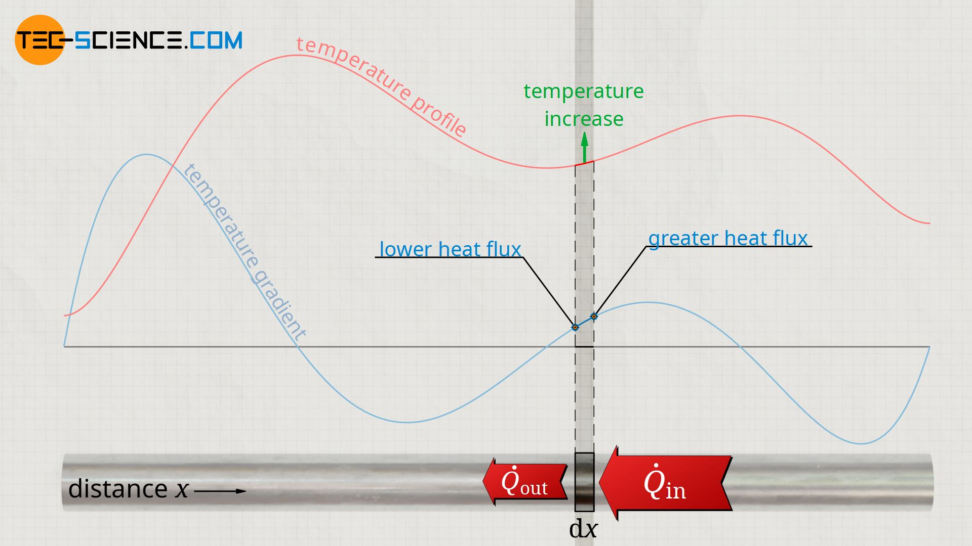 Increase in temperature due to an increase in the temperature gradient