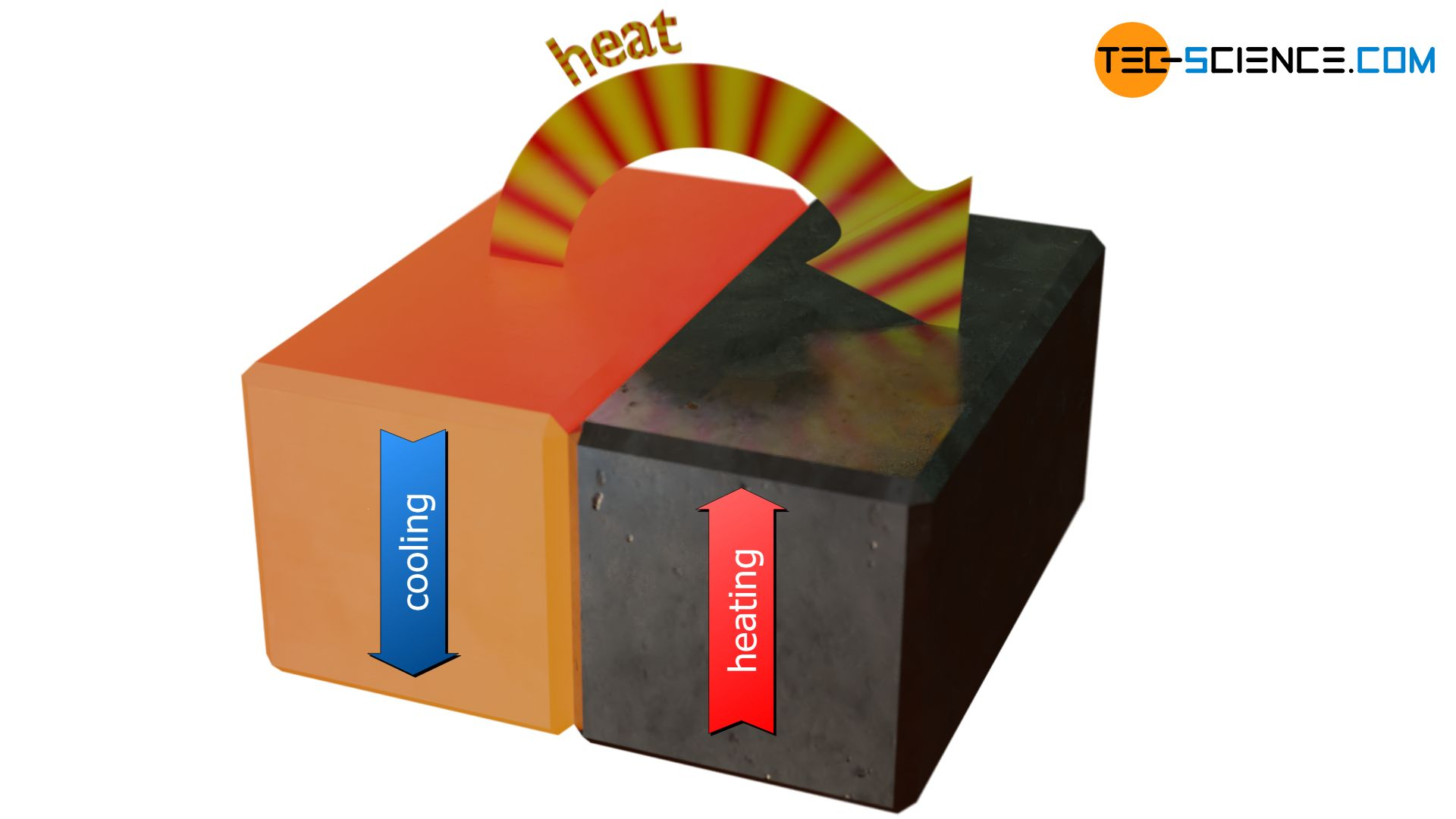 Heat transfer from a hot object to a cooler one
