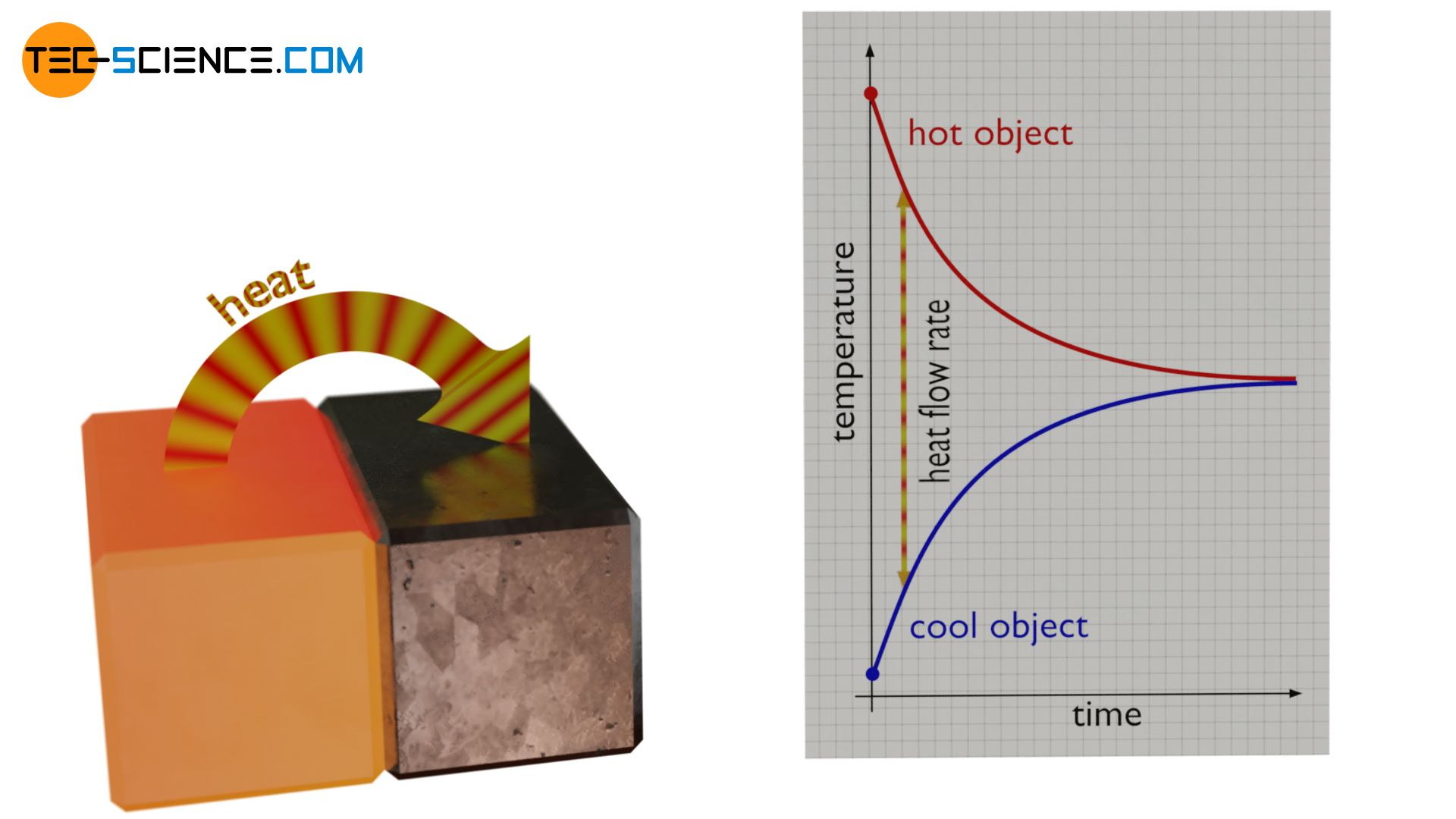 Heat flow from a hot object to a cooler one