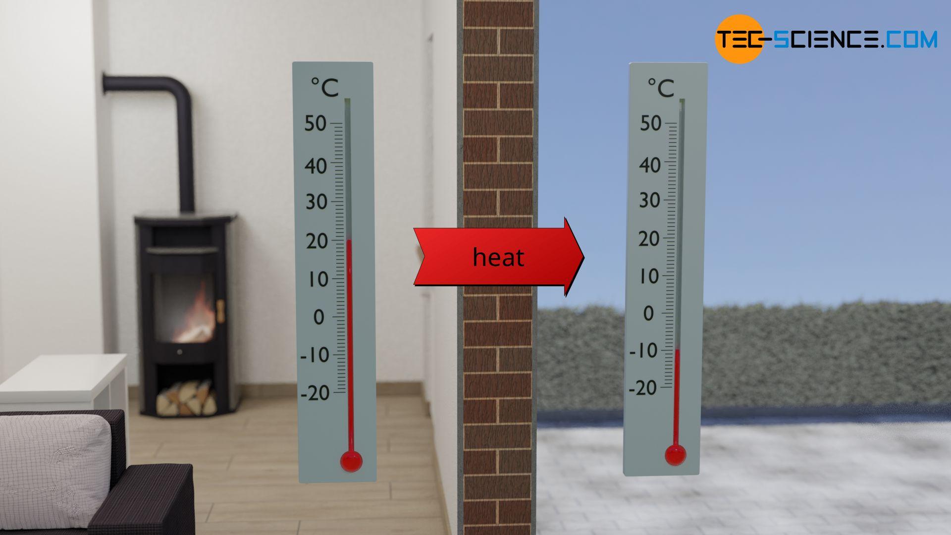 Heat flow through a building wall