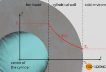 Temperature profile through the wall of a cylindrical pipe