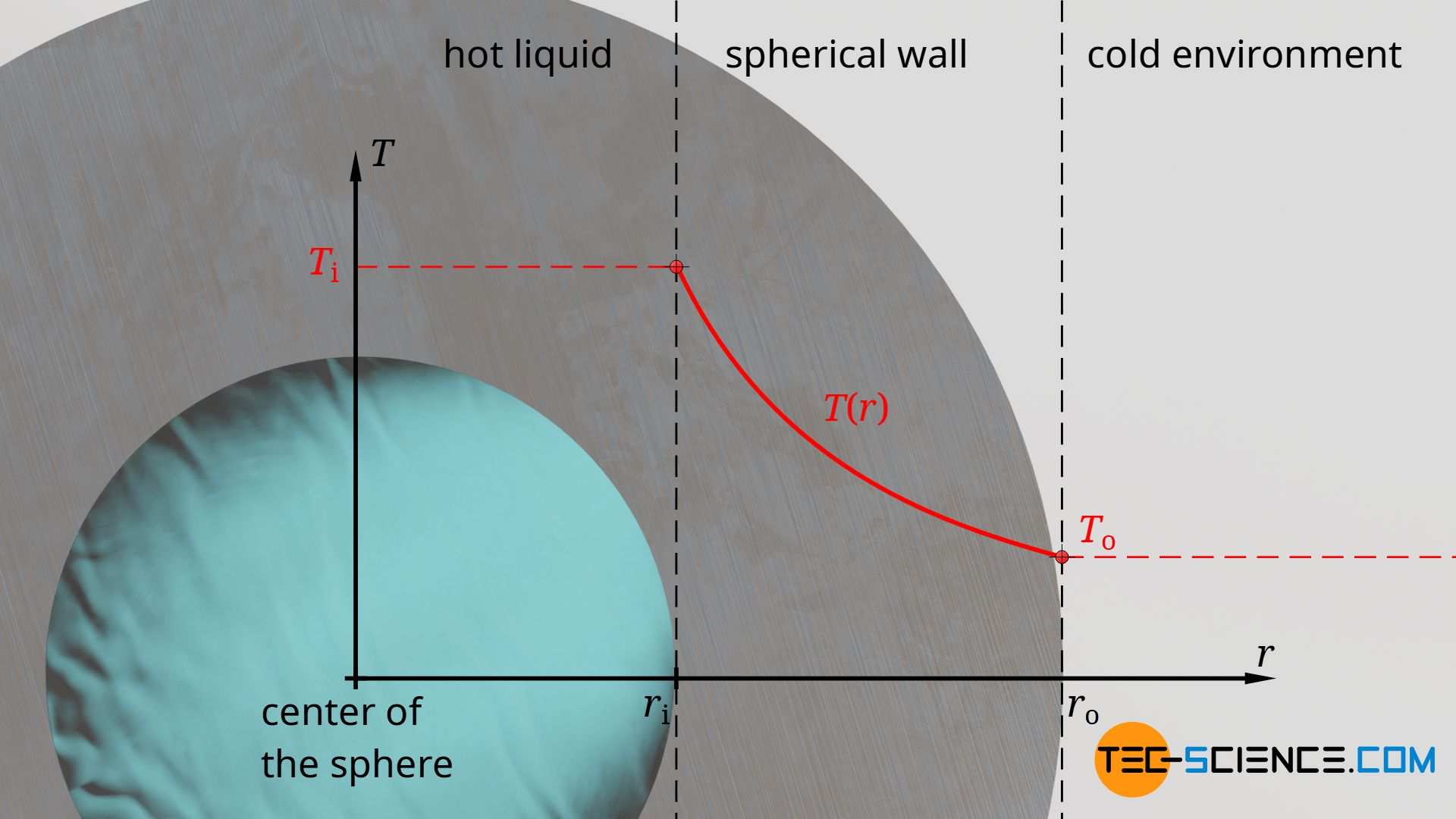Temperature profile through the wall of a hollow sphere