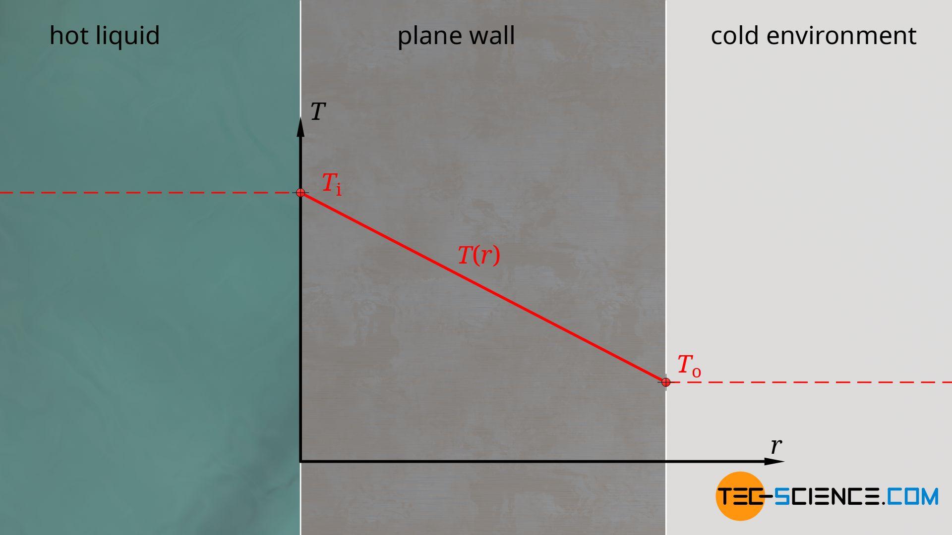 Temperature profile through a plane wall