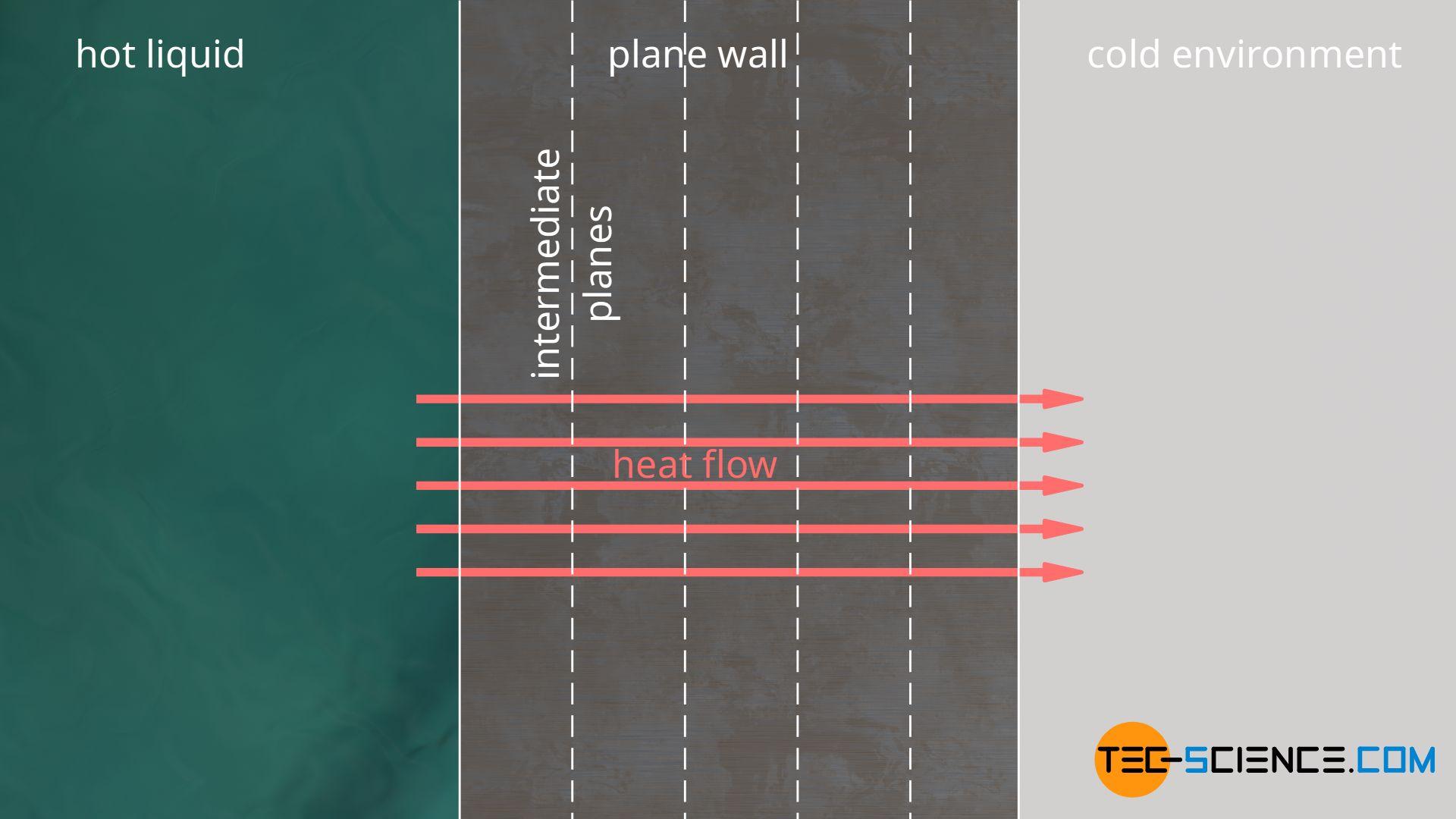 Heat flow through a plane wall