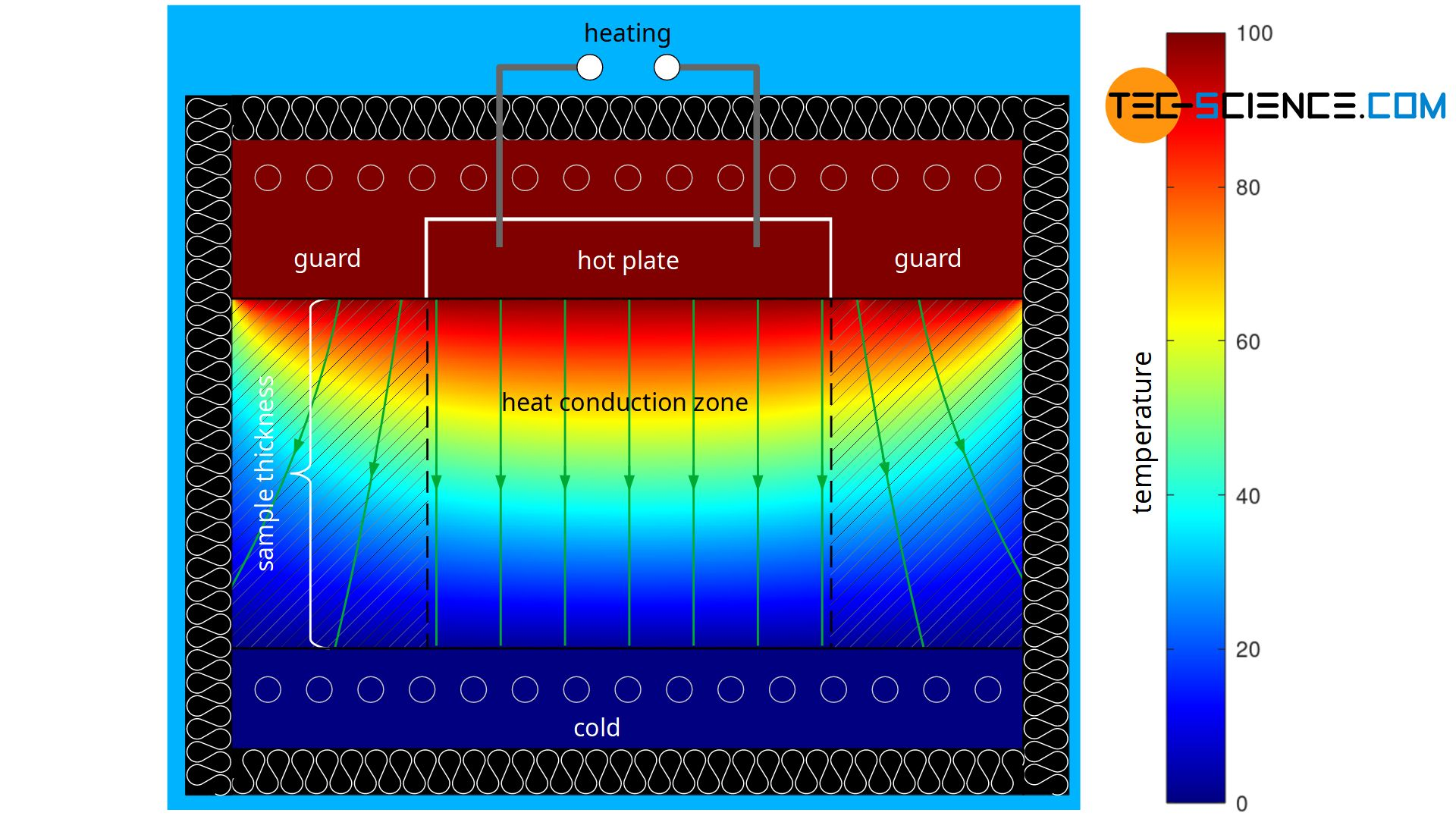 Simulation of the temperature distribution with the Guarded-Hot Plate method (GHP)