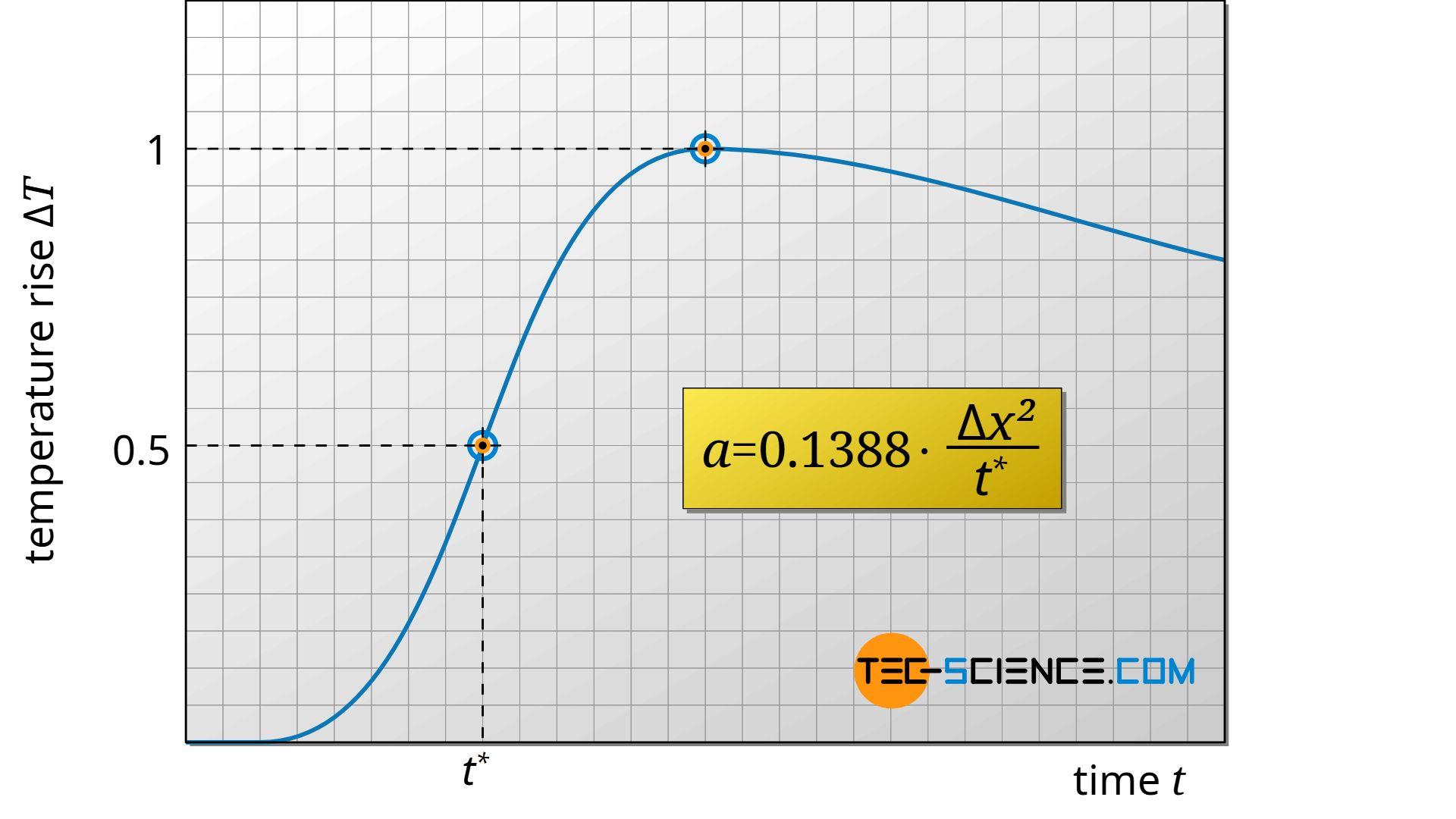 Diagramm der Temperaturerhöhung in Abhängigkeit der Zeit beim Laser-Flash Verfahren