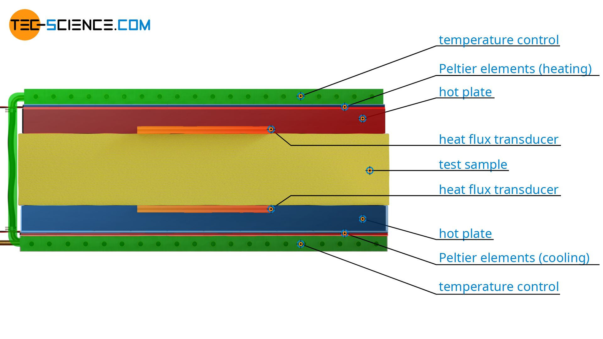 Heat-Flow-Meter for measuring thermal conductivity (HFM method)