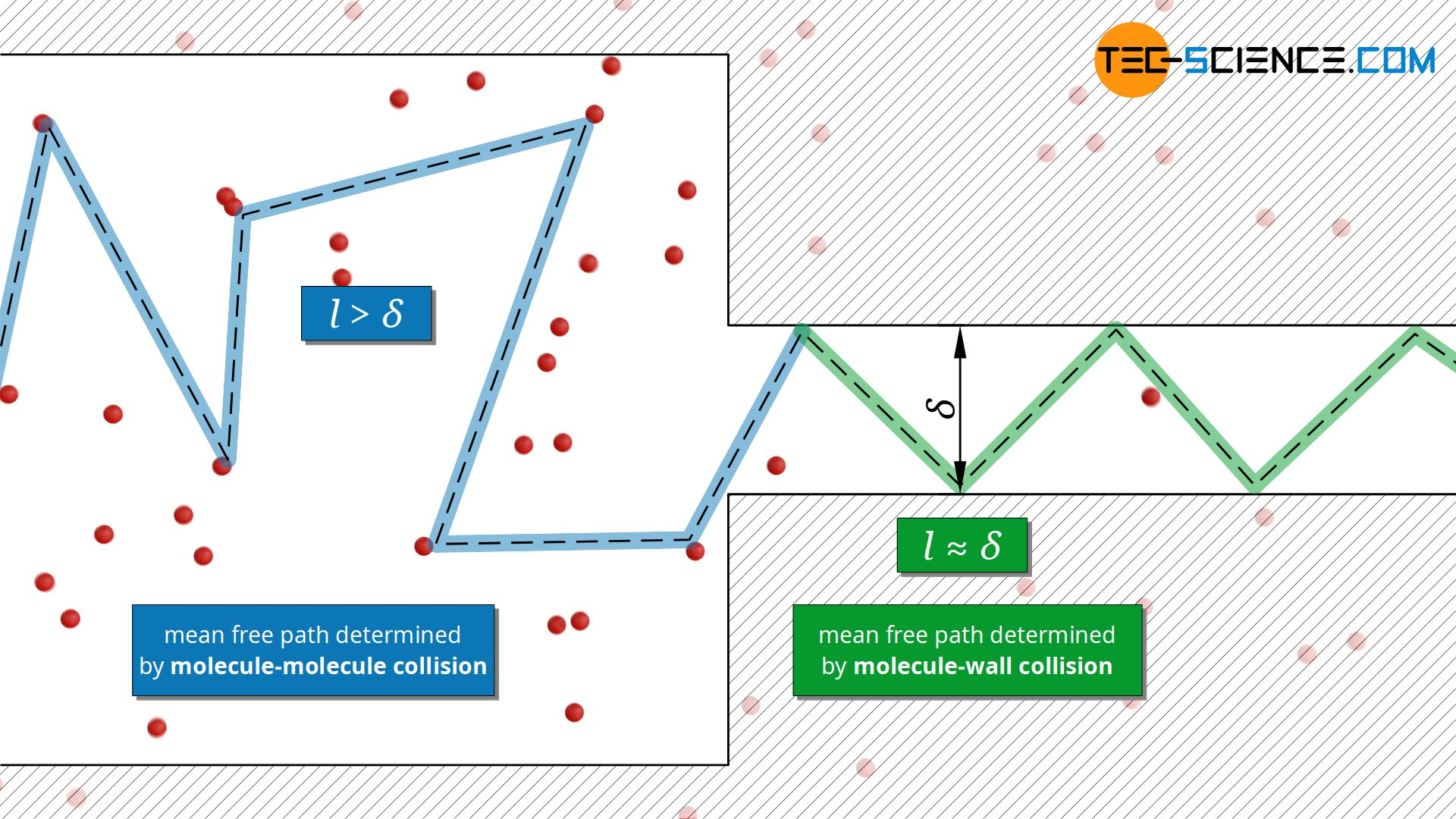 Influence of the container dimensions on the mean free path