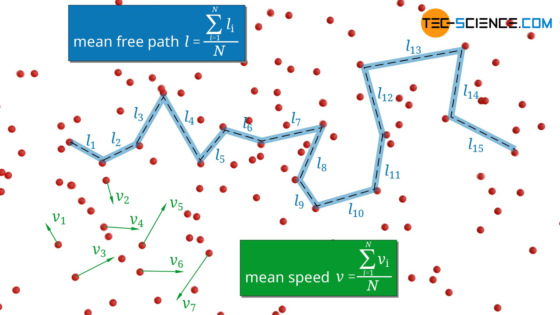 Mean free path in a thin gas with low pressure and a dense gas with high pressure