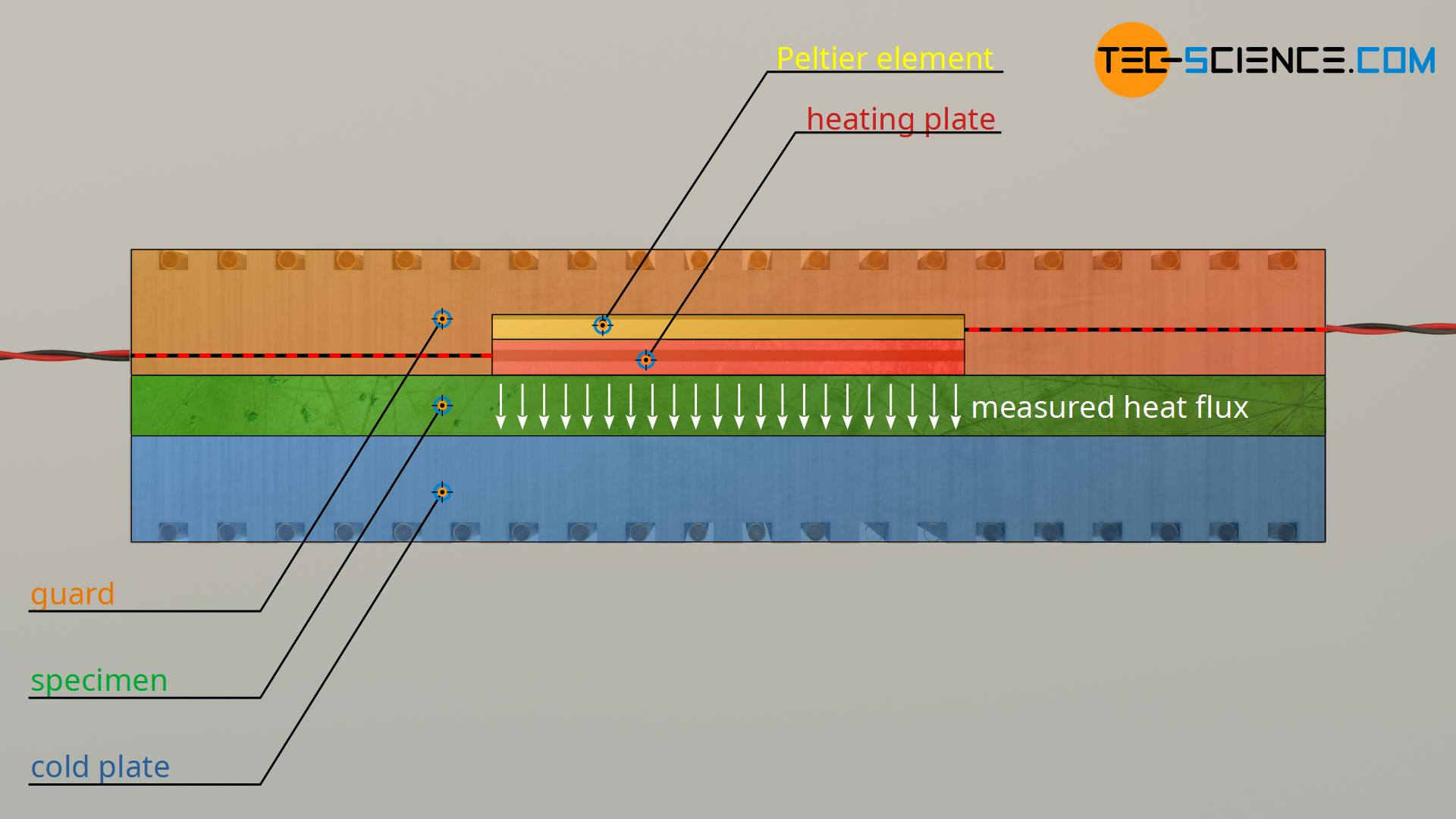 Assembly of a measuring device for the determination of thermal conductivity according to the Guarded-Hot-Plate Method (GHP)