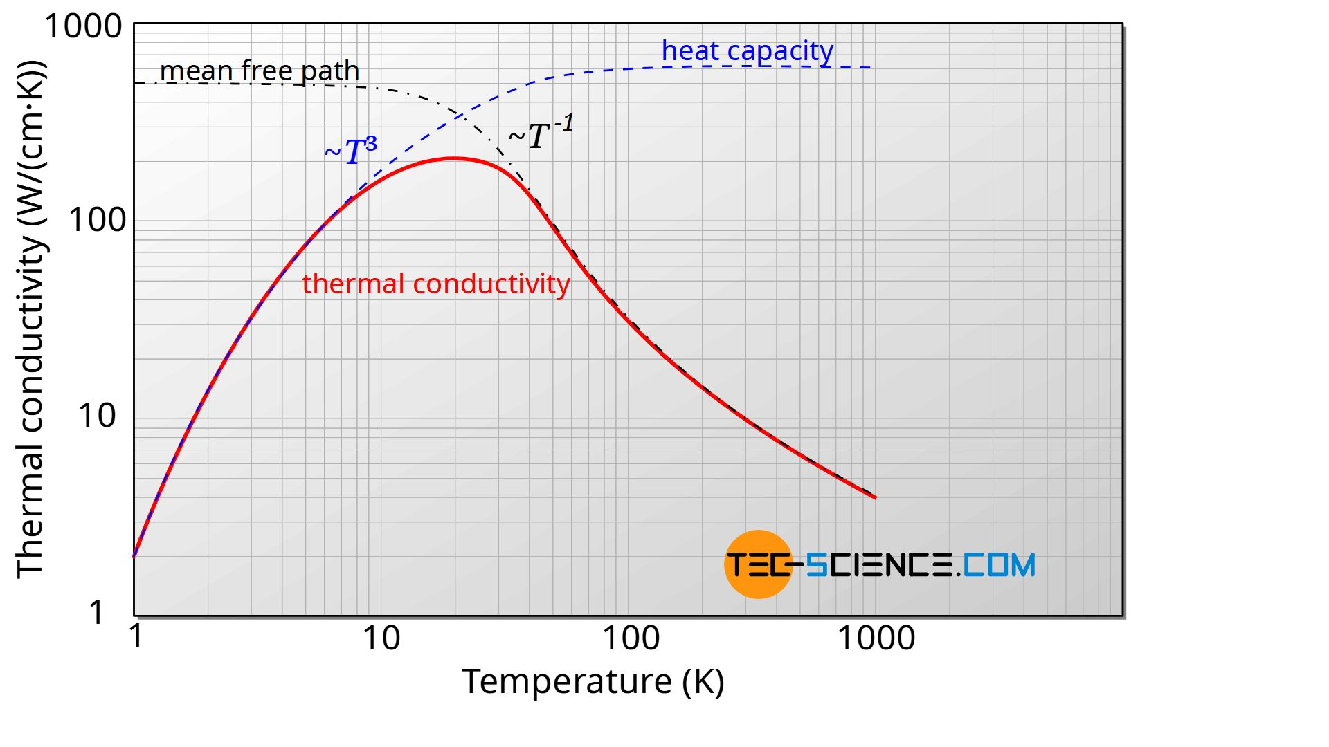 Schematic course of mean free path, heat capacity and thermal conductivity as a function of temperature