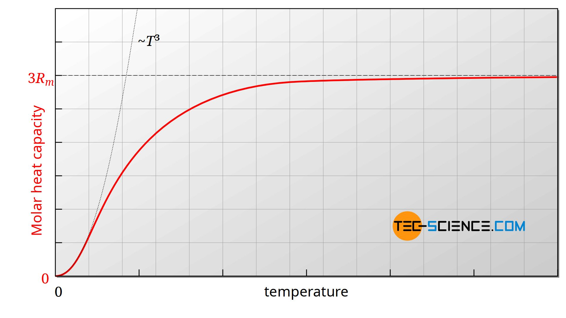 Molar heat capacity of solids as a function of temperature