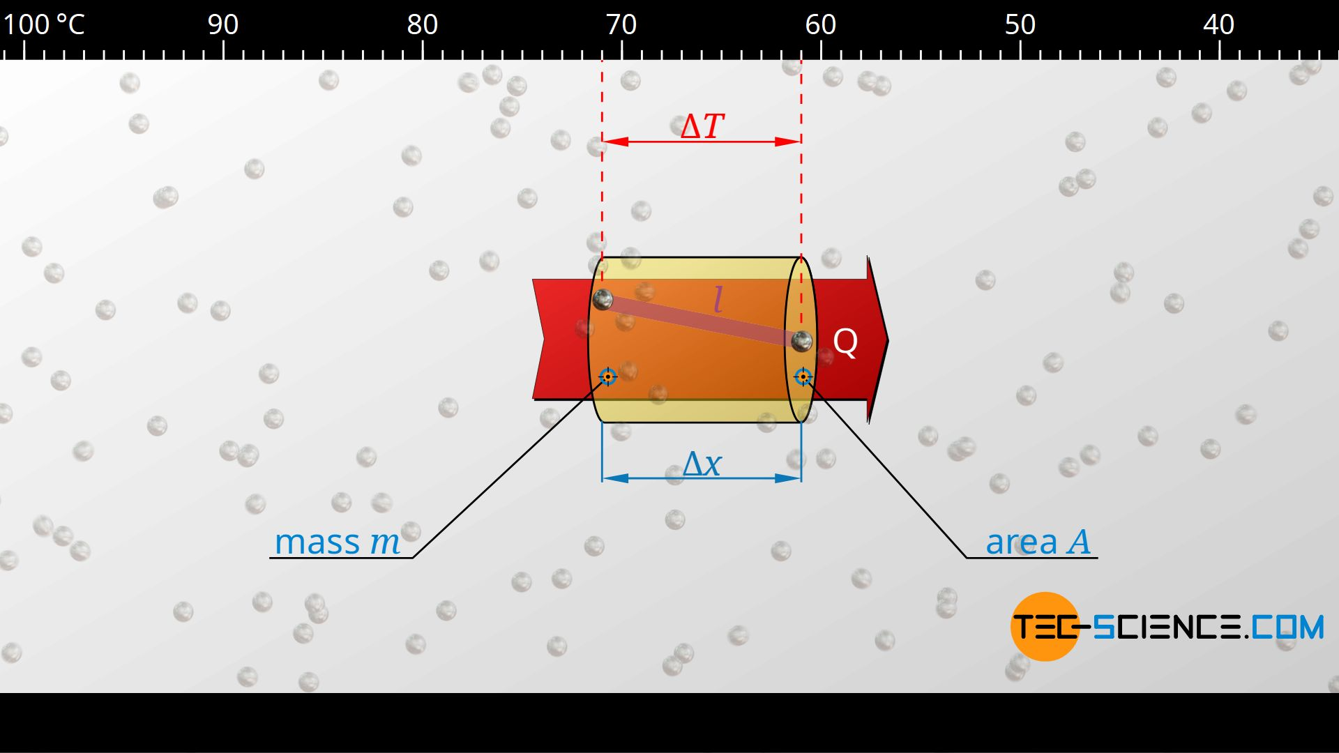 Calculation of the heat flow rate using the specific heat capacity and the mean free path of the phonons