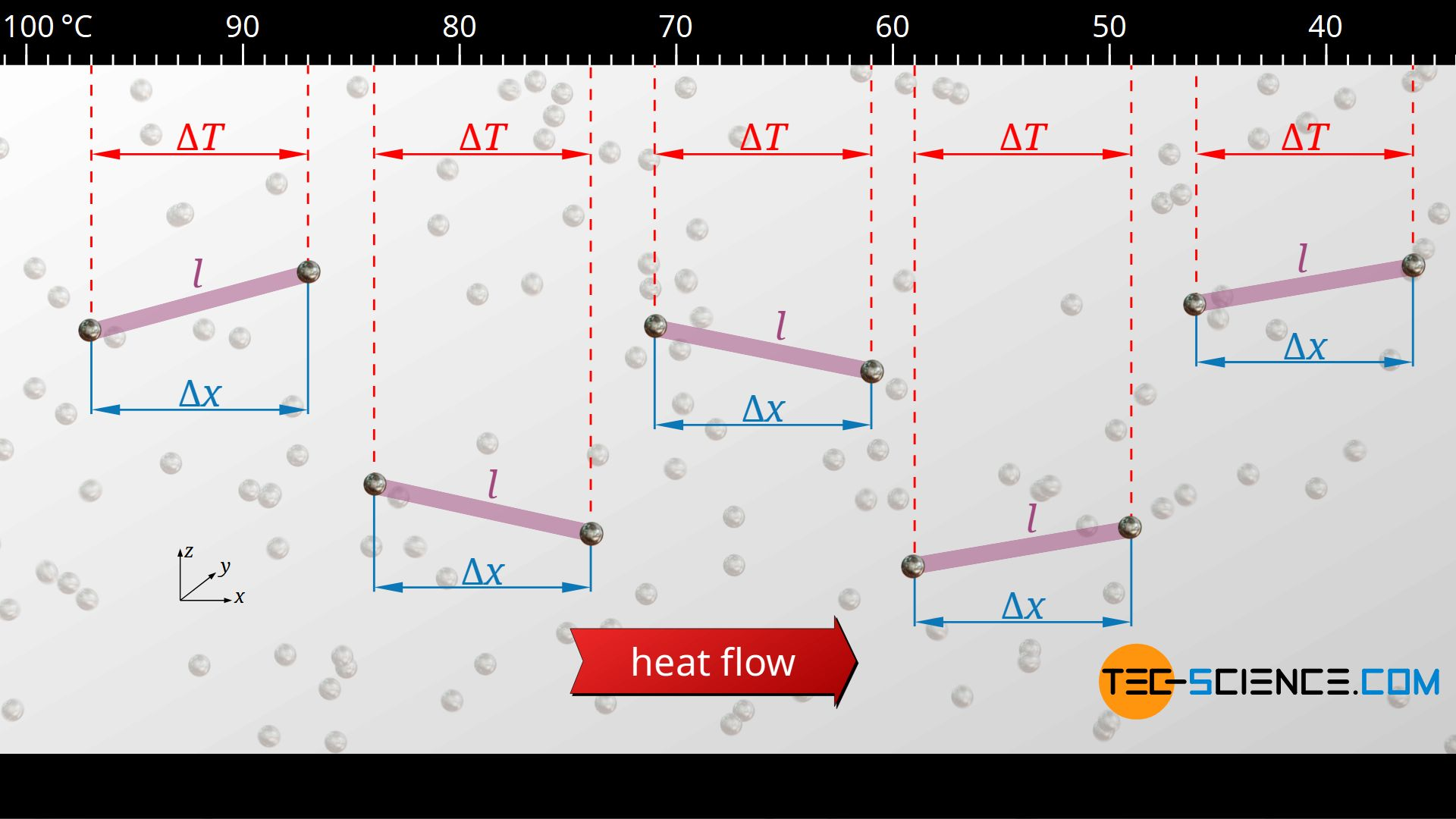 Temperature change along the mean free path of phonons