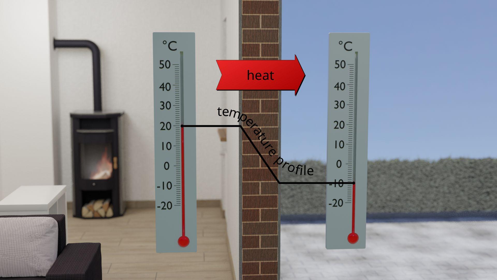 Temperature profile through a house wall