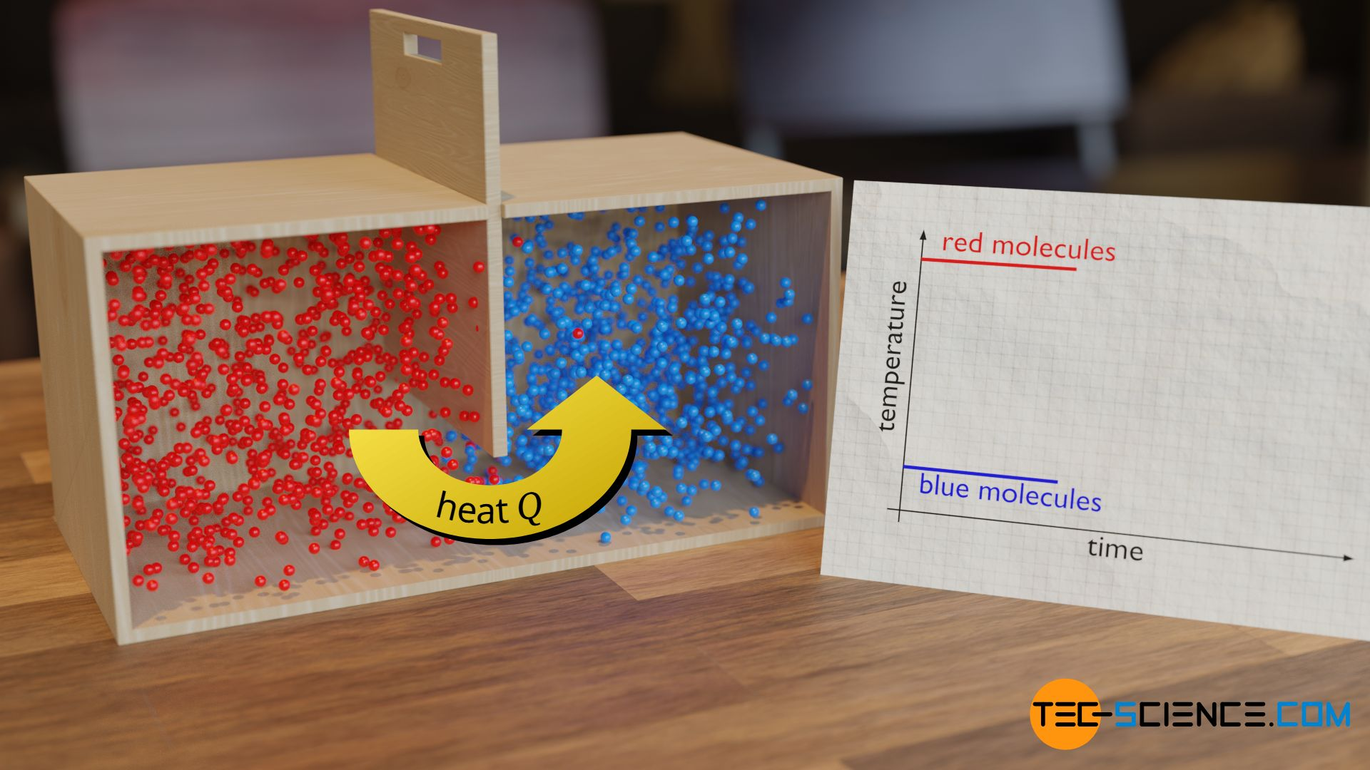 Heat as transferred energy from a hotter material to a cooler material